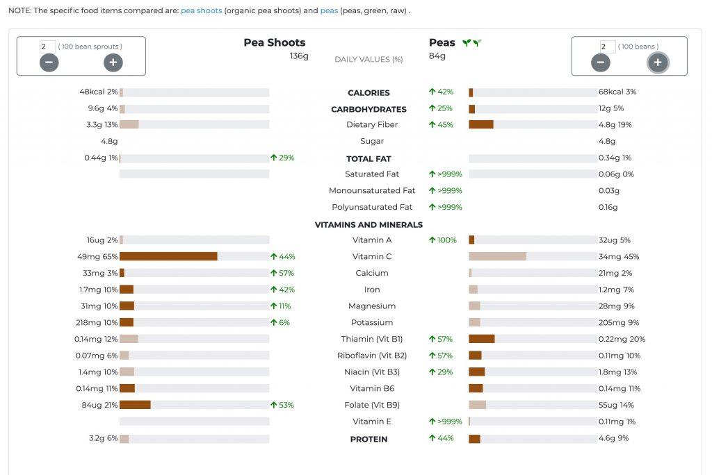 growing pea shoots nutrition peas vs shoots