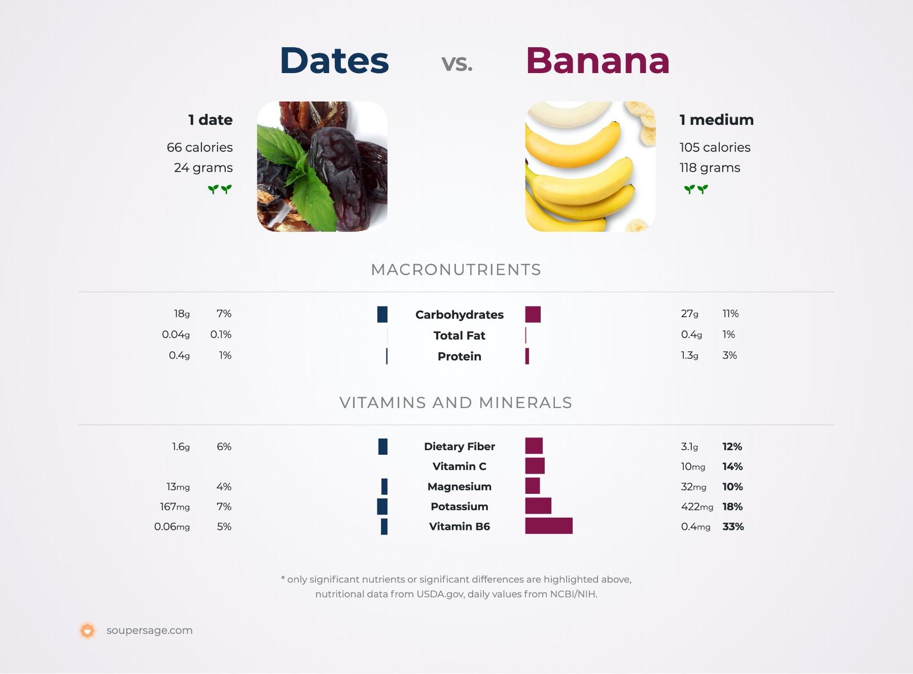 nutrition comparison of banana vs. dates