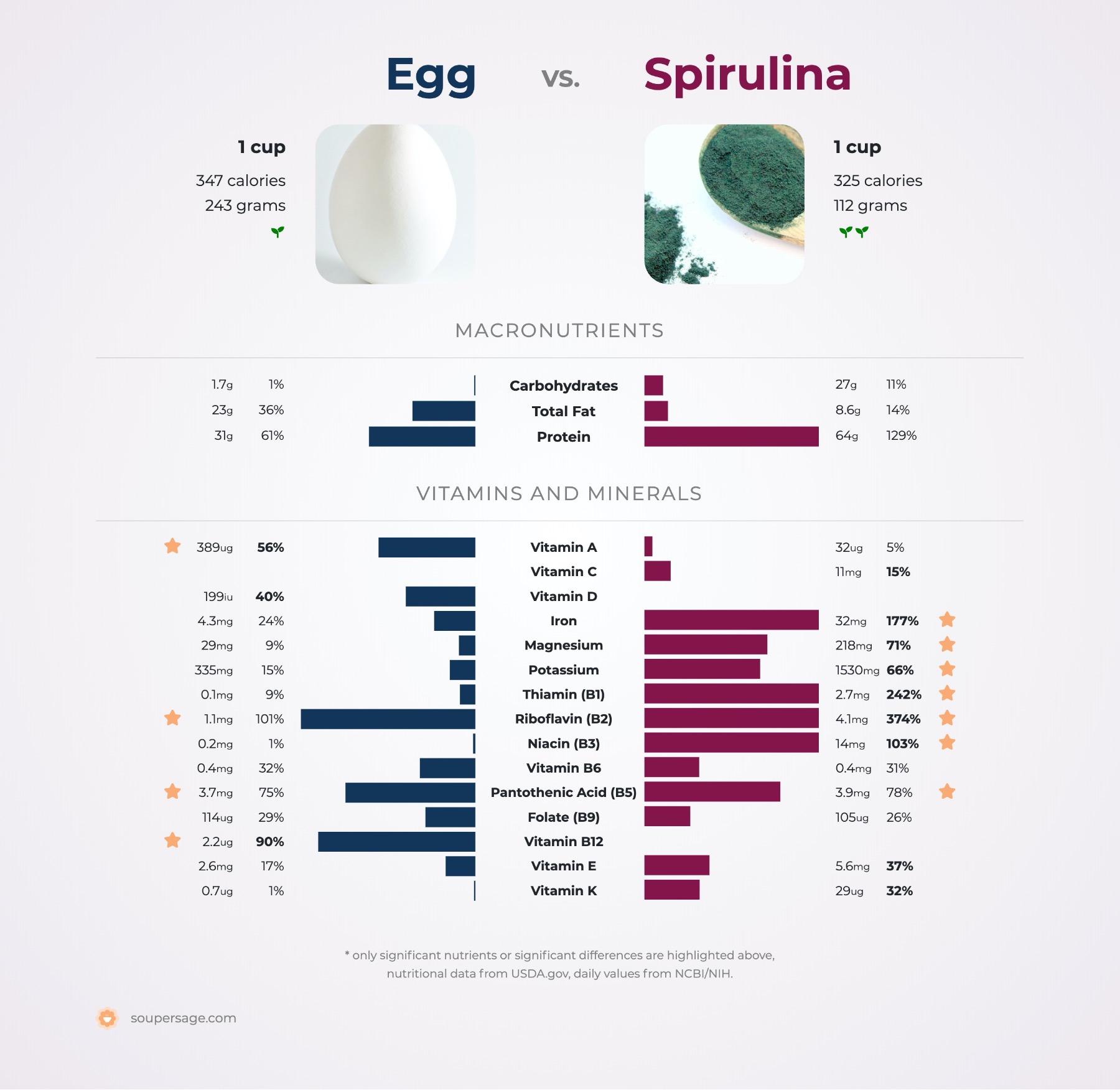 nutrition comparison of egg vs. spirulina