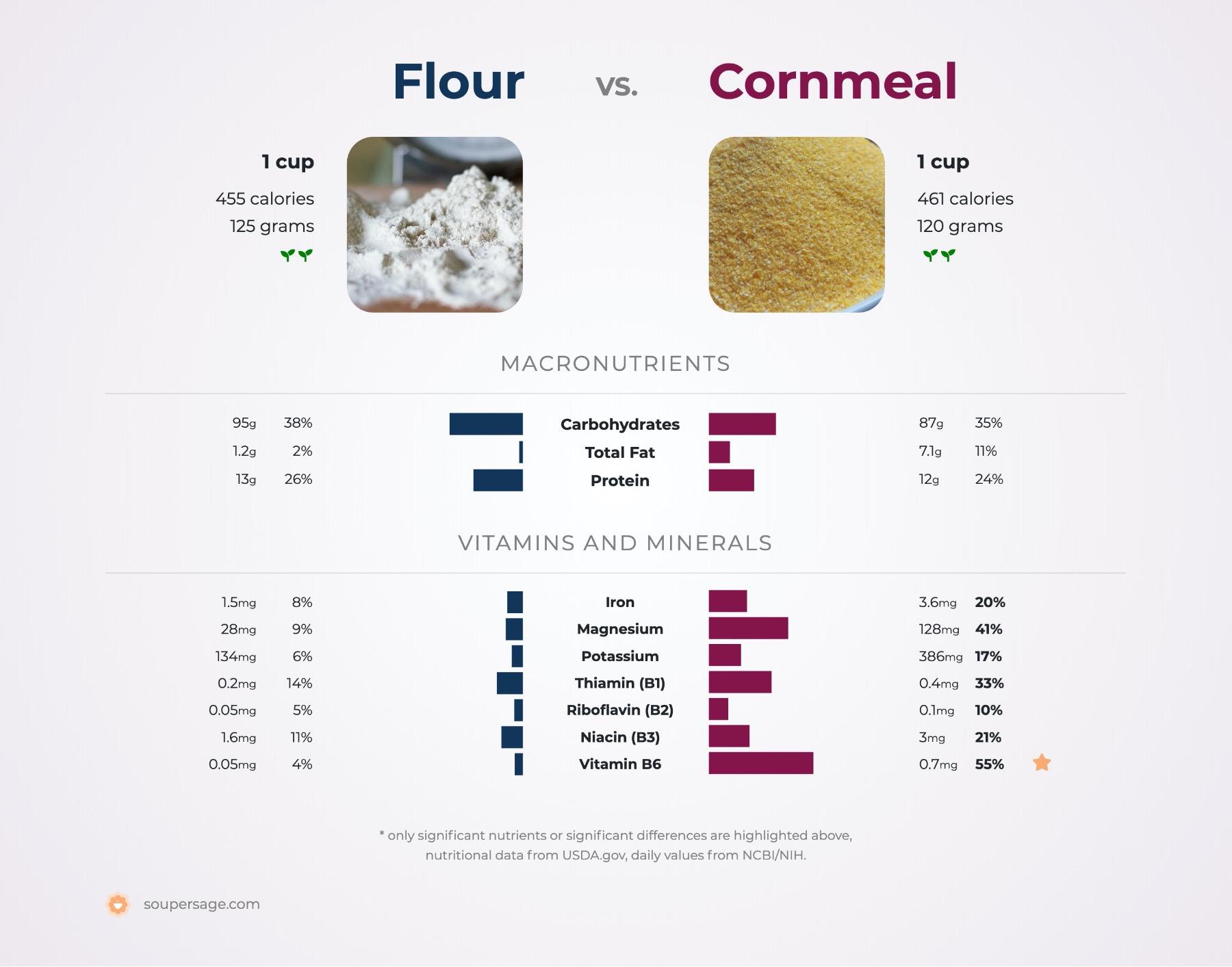 nutrition comparison of cornmeal vs. flour