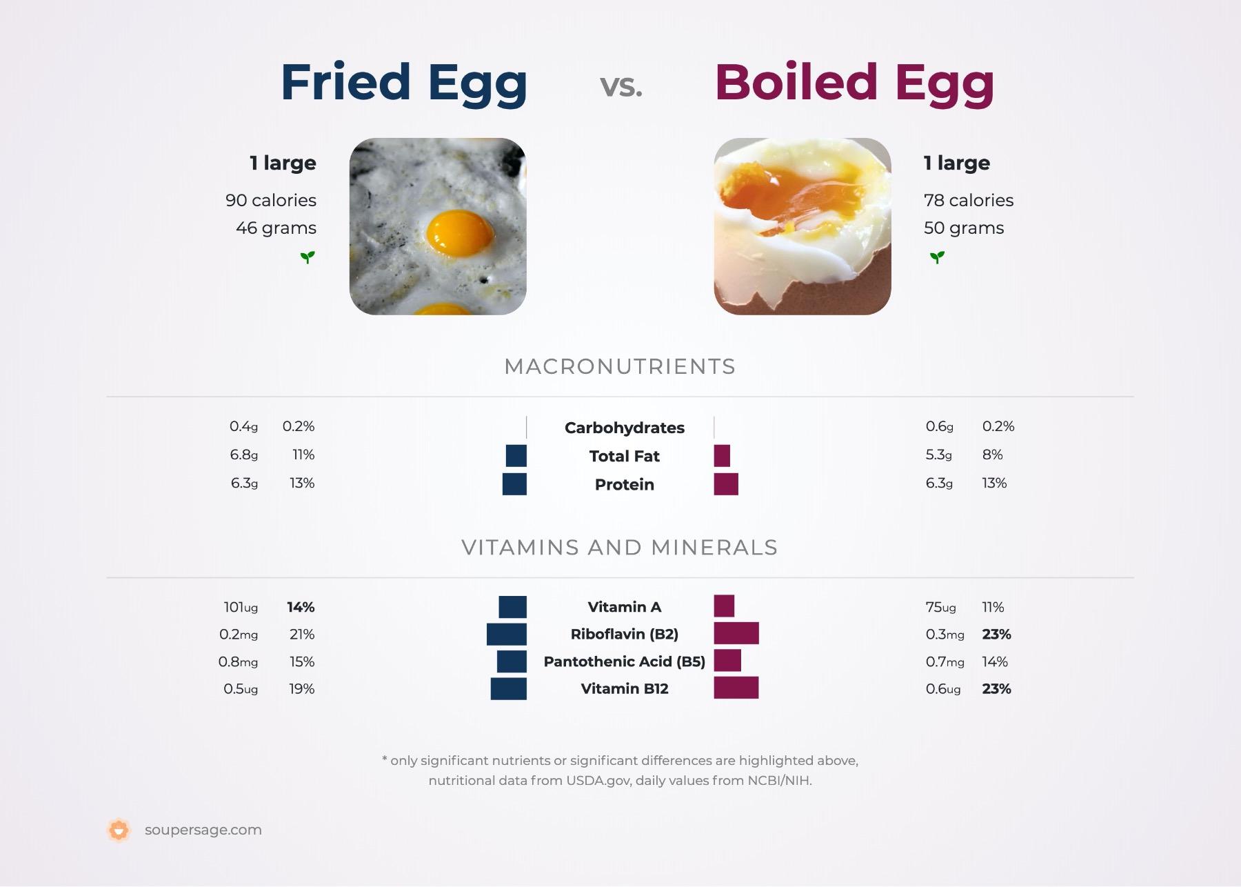 nutrition comparison of boiled egg vs. fried egg