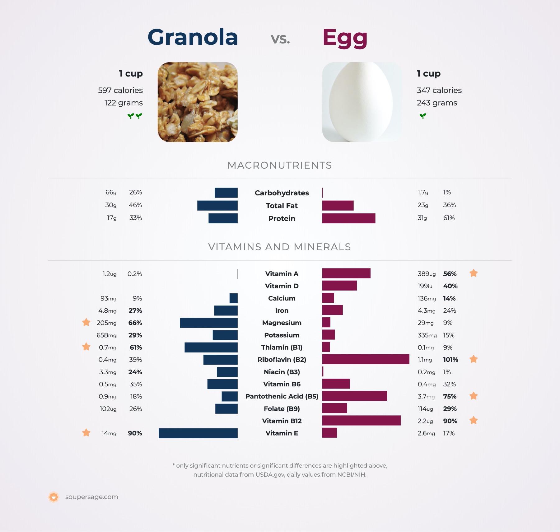 nutrition comparison of granola vs. egg