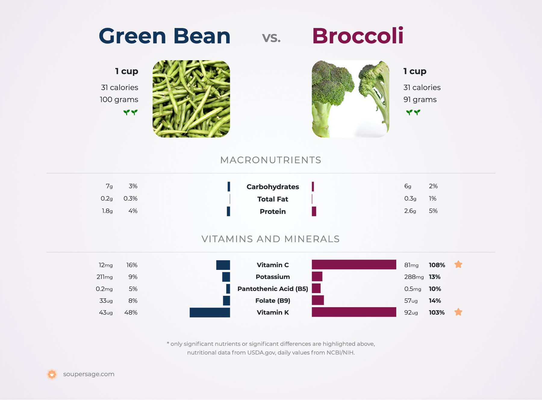 nutrition comparison of broccoli vs. green bean