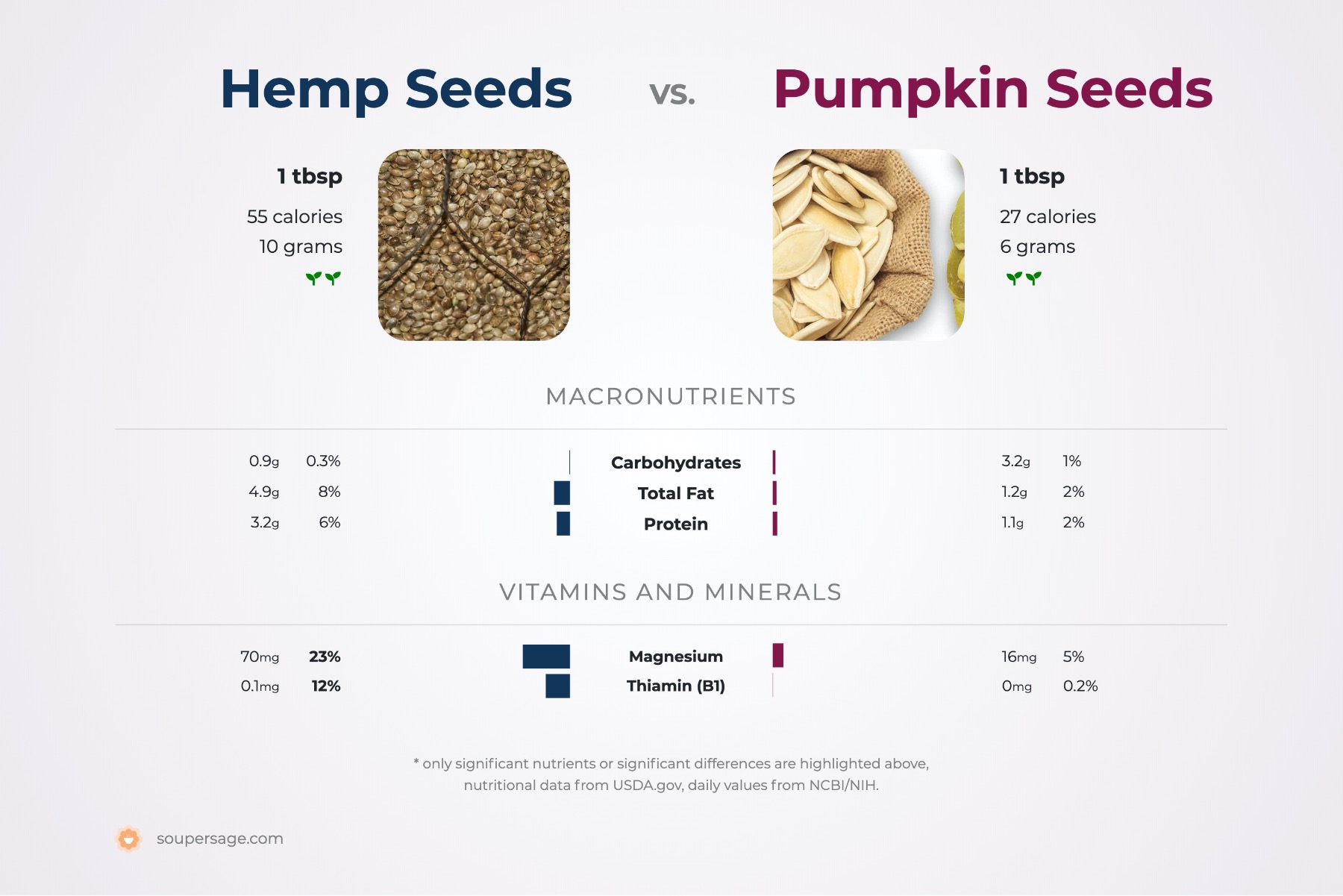 nutrition comparison of hemp seeds vs. pumpkin seeds