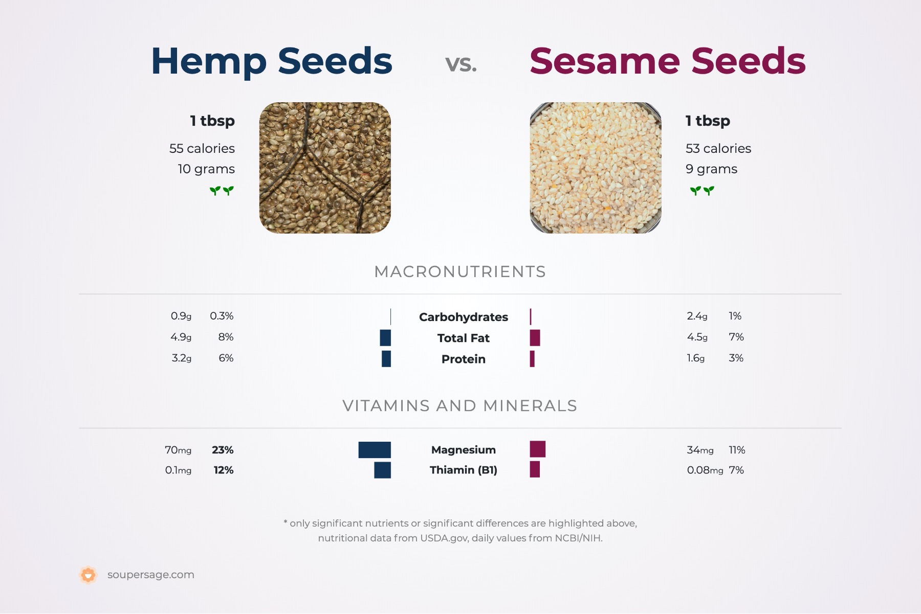 nutrition comparison of hemp seeds vs. sesame seeds