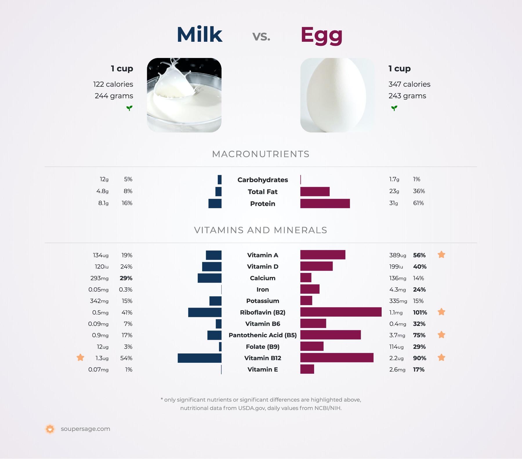 nutrition comparison of egg vs. milk