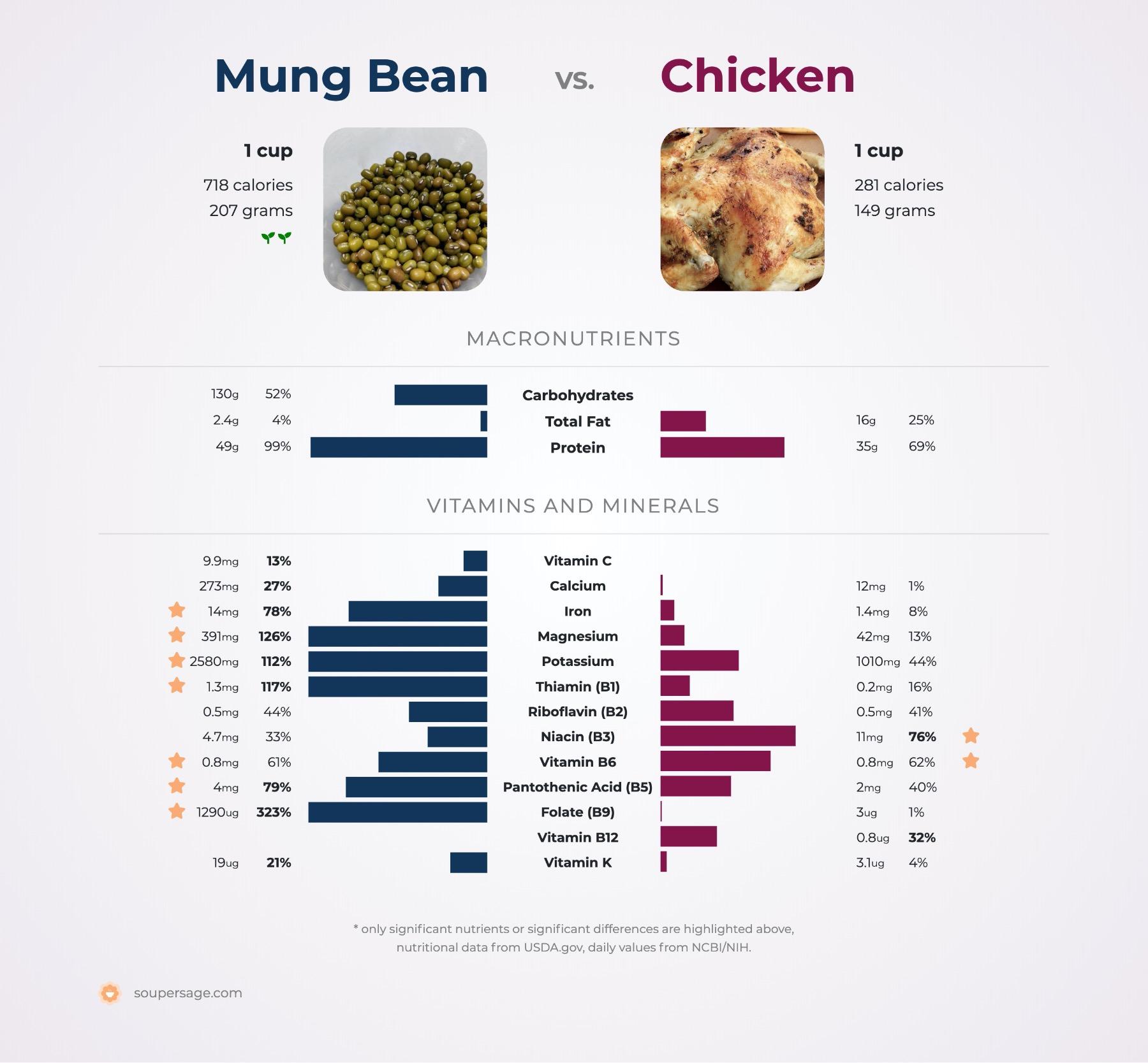 nutrition comparison of mung bean vs. chicken