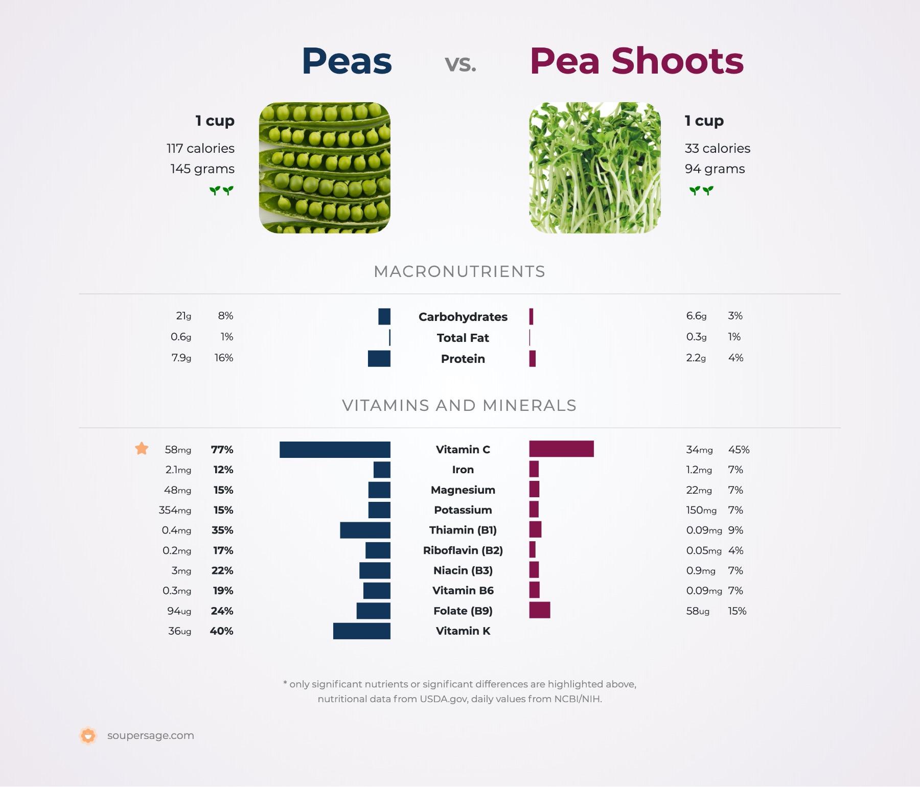 nutrition comparison of pea shoots vs. peas