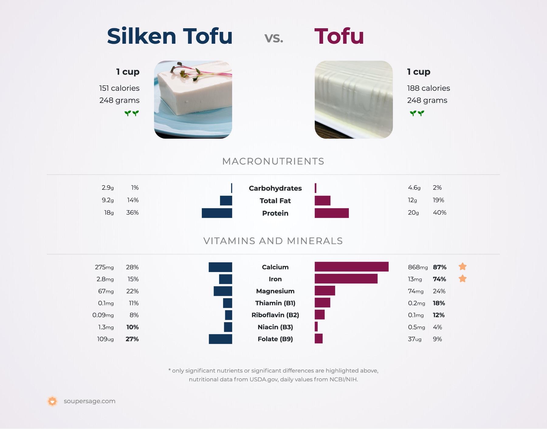 nutrition comparison of silken tofu vs. tofu