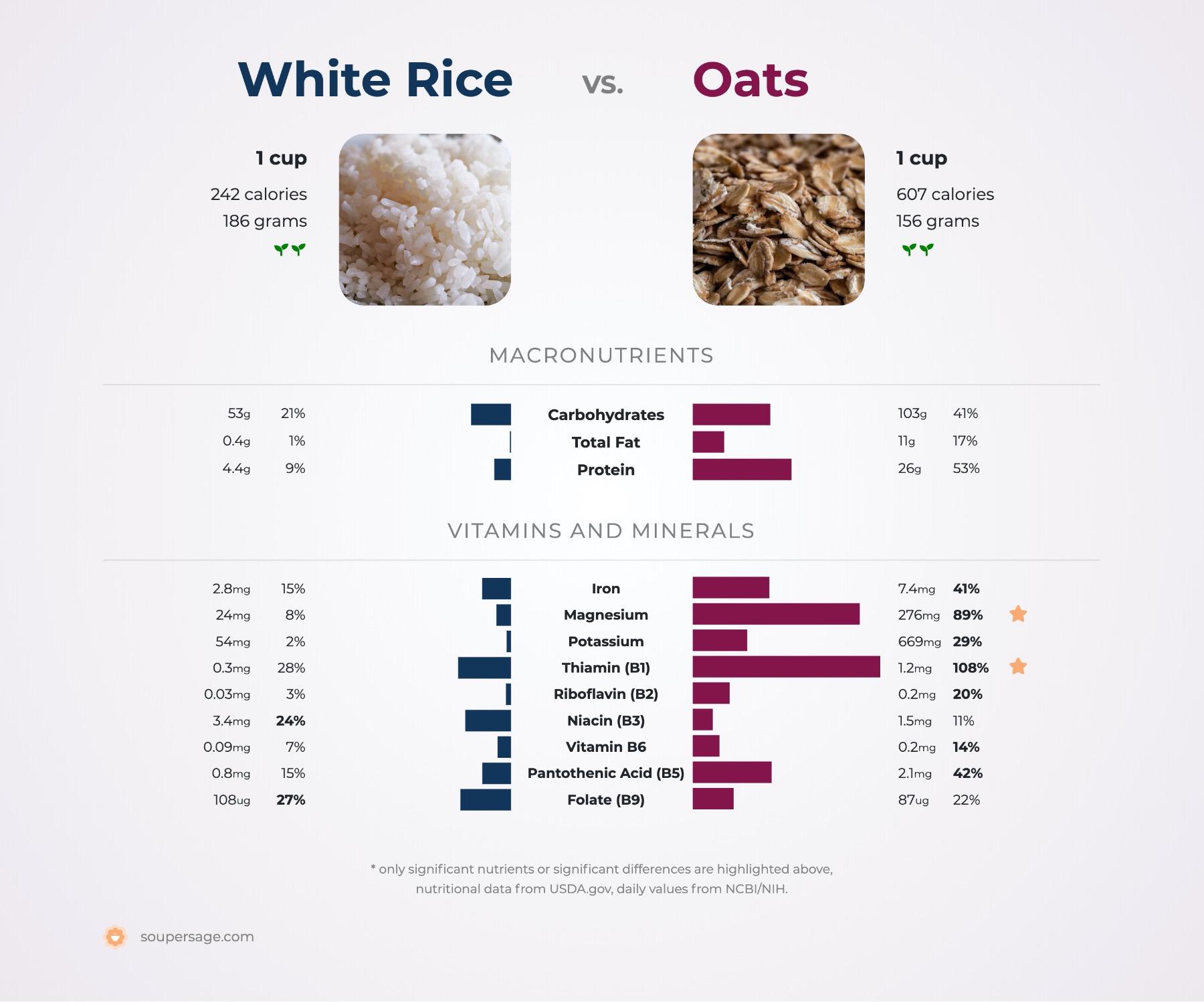 Nutrition Comparison White Rice Vs Oats