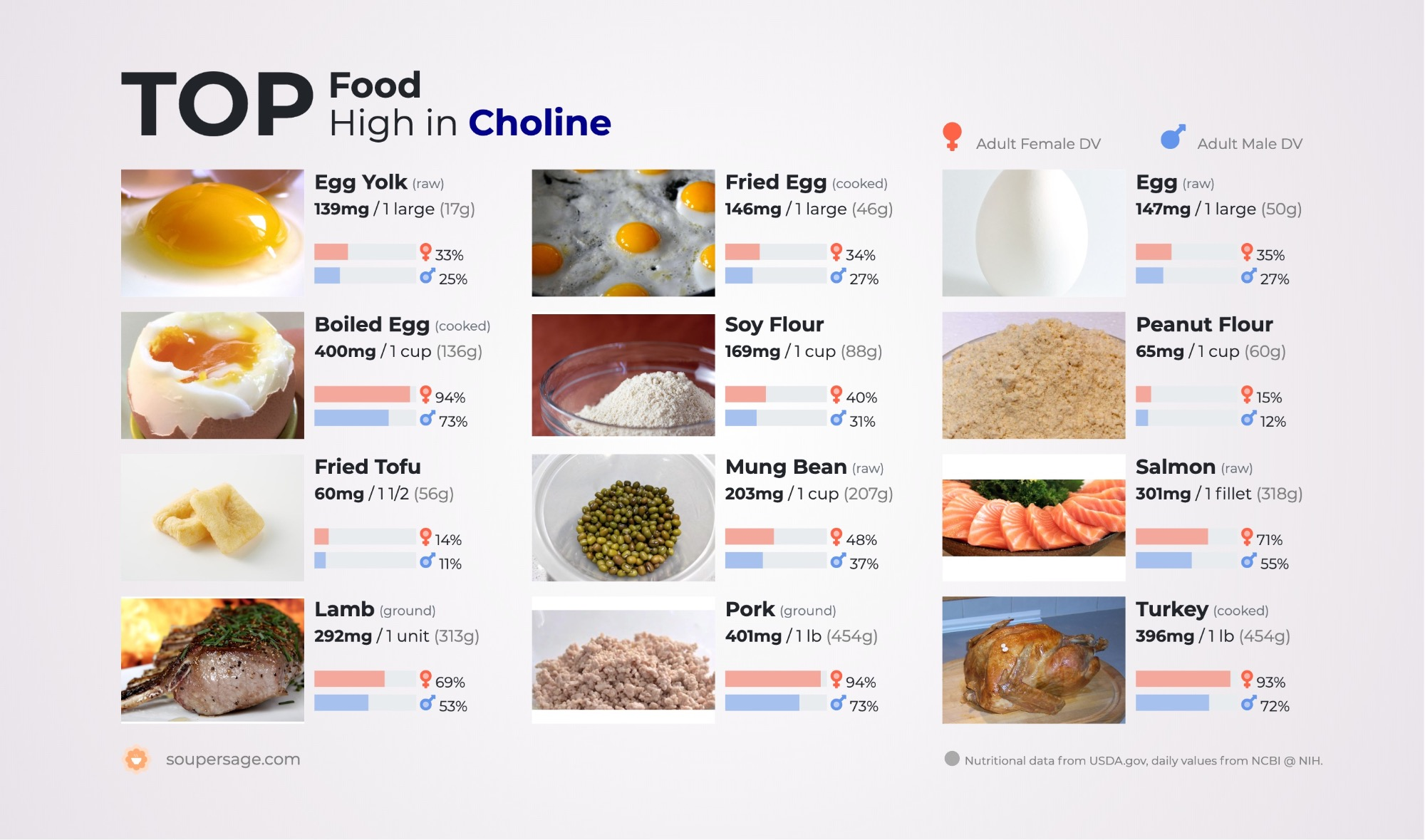 image of Top Food High in Choline