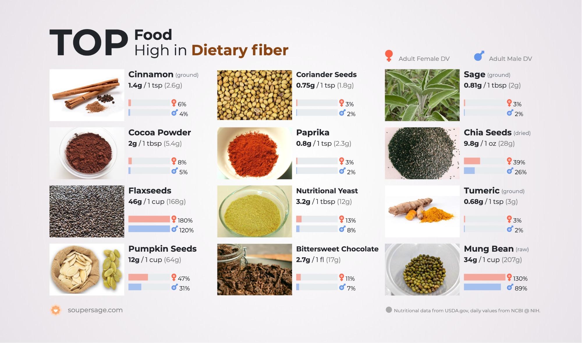 image of Top Food High in Dietary fiber