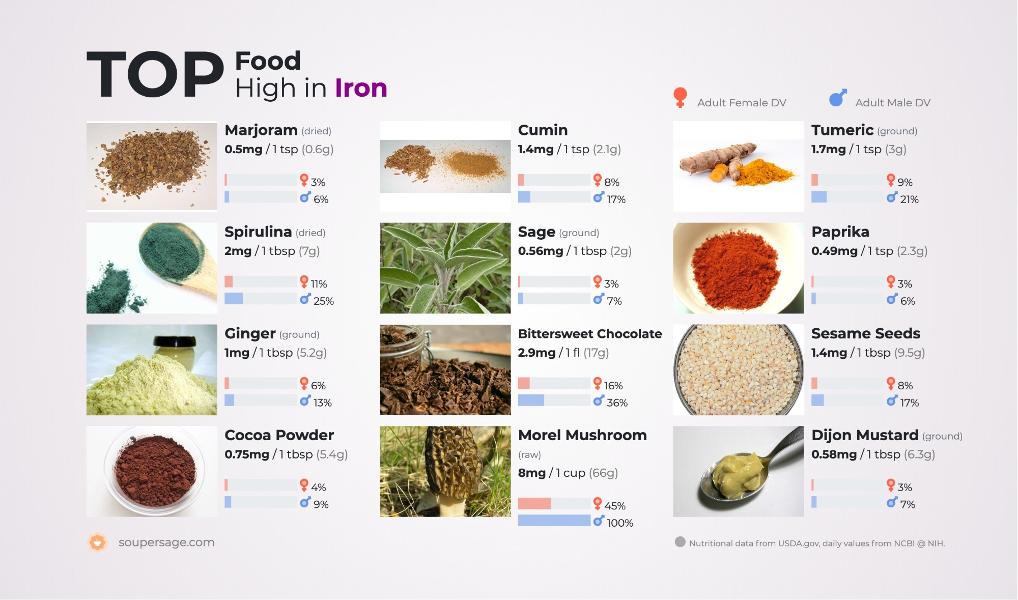 image of Top Food High in Iron