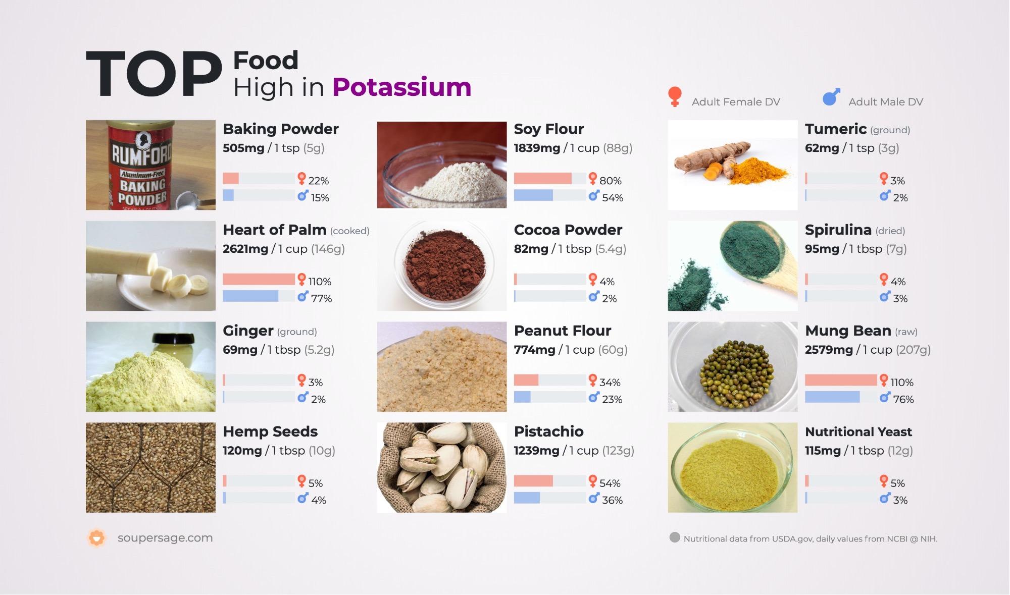 image of Top Food High in Potassium
