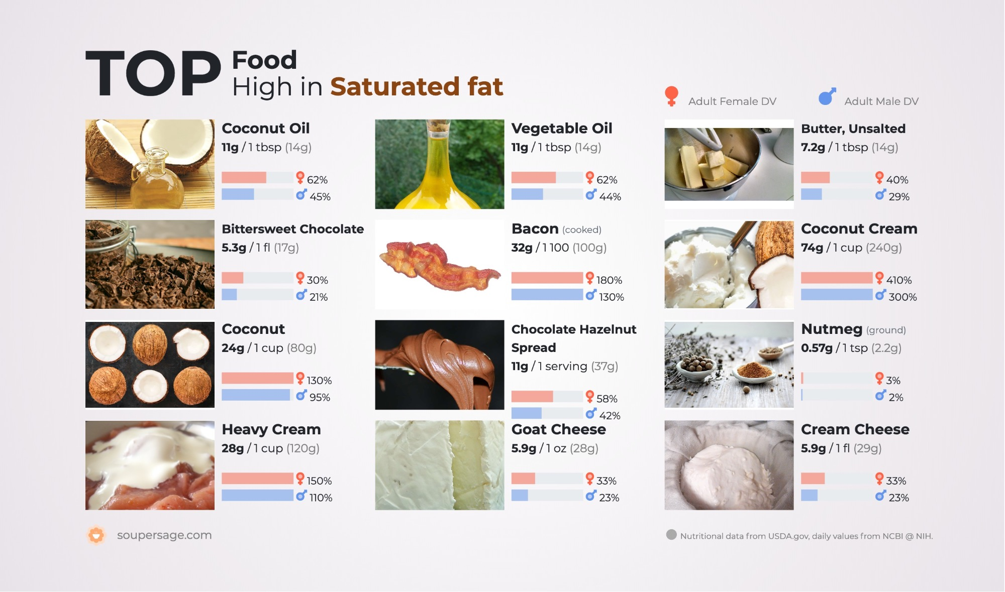 image of Top Food High in Saturated fat