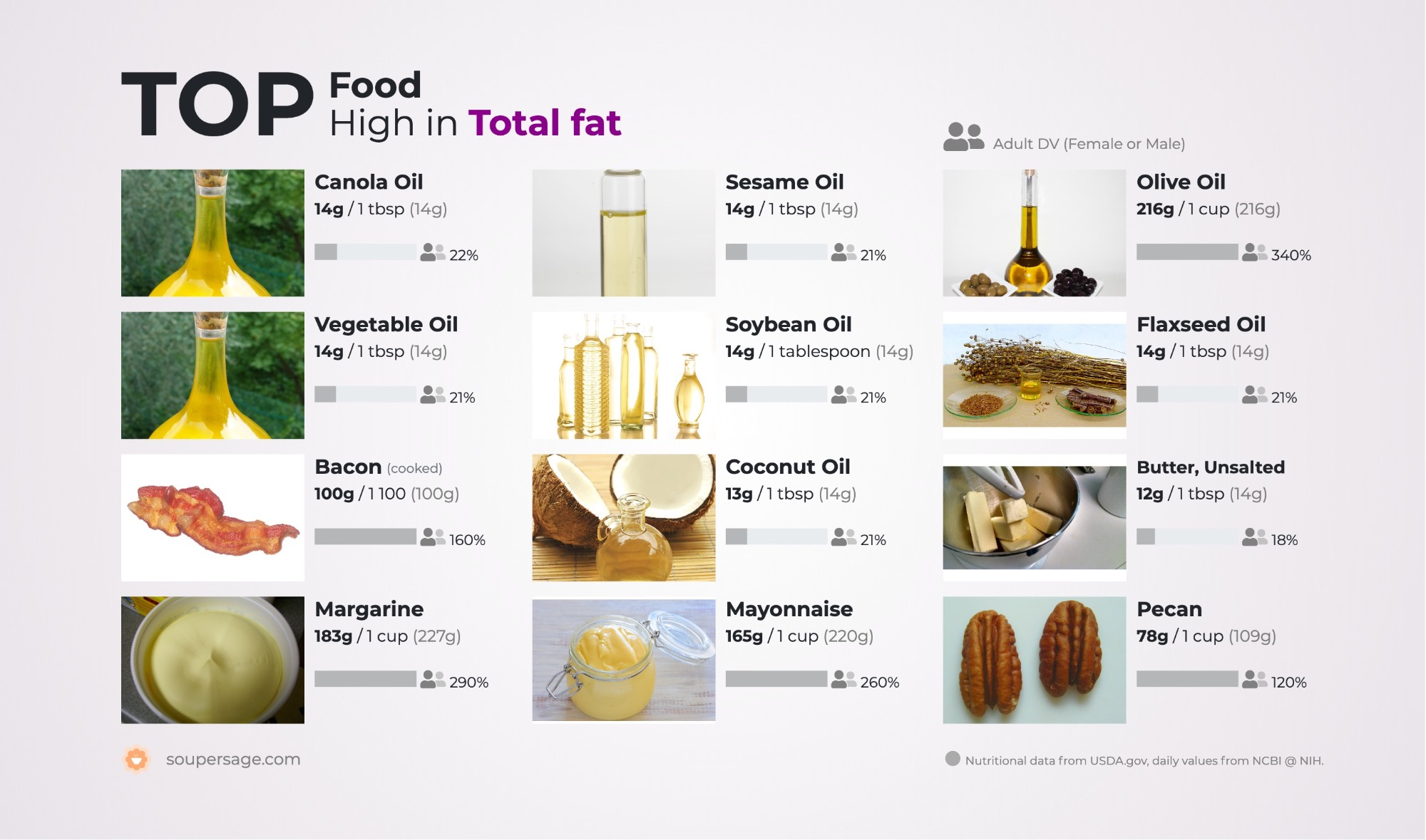 image of Top Food High in Total fat