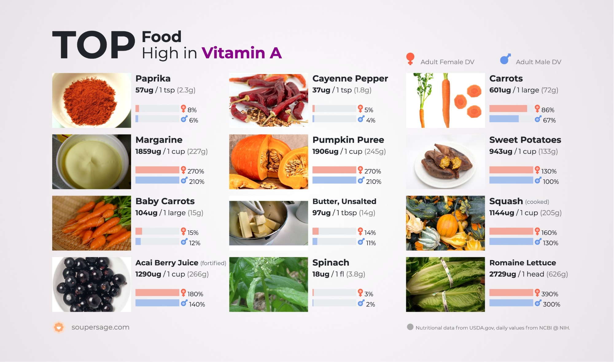 image of Top Food High in Vitamin A