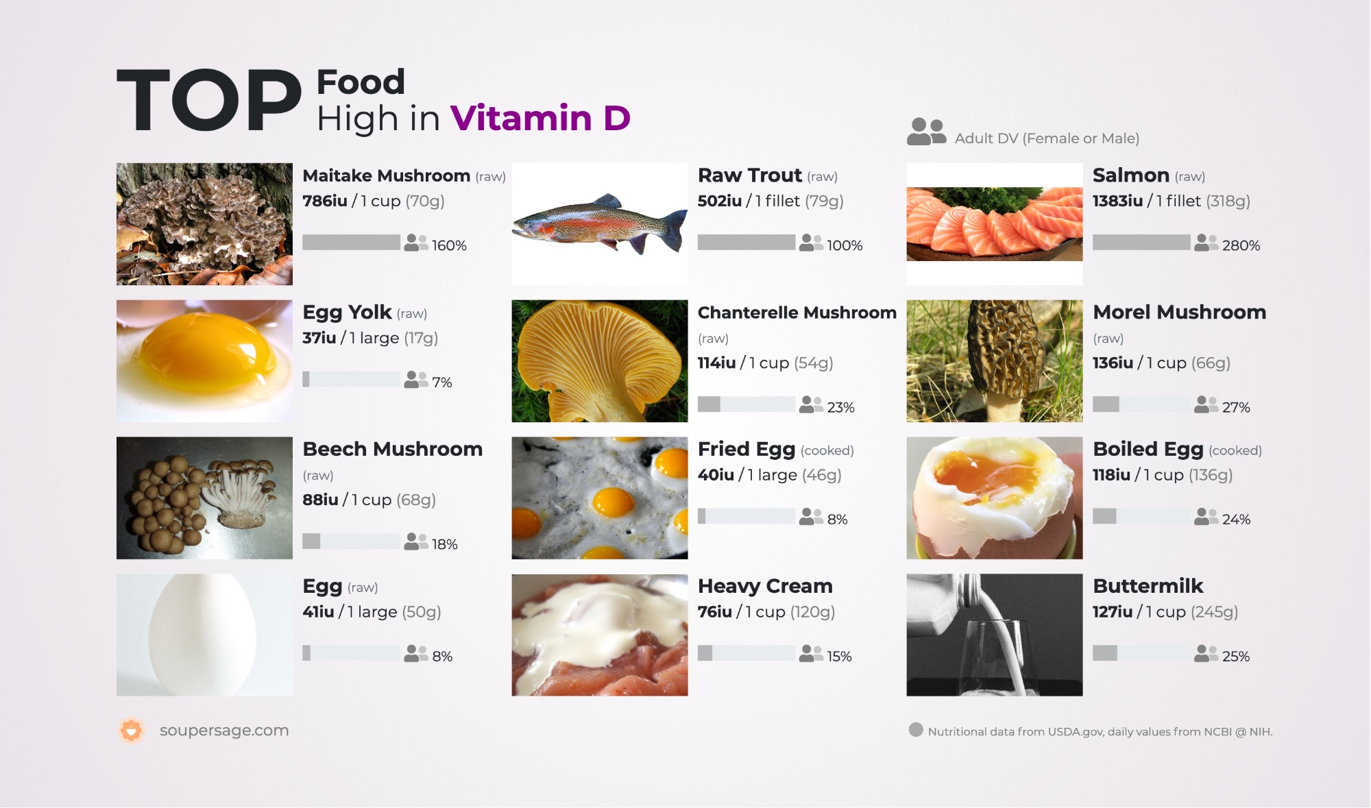 image of Top Food High in Vitamin D
