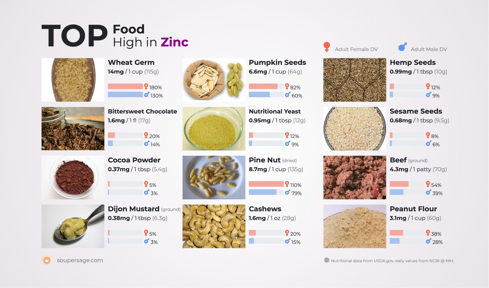 image of Top Food High in Zinc