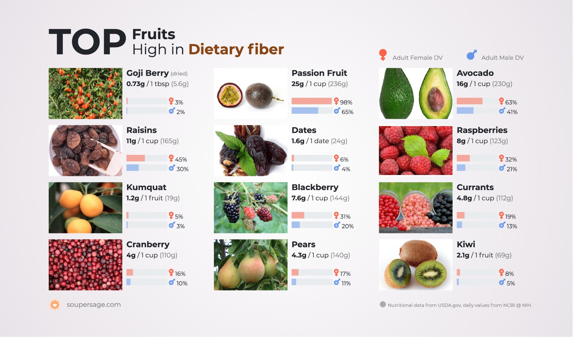 image of Top Fruits High in Dietary fiber