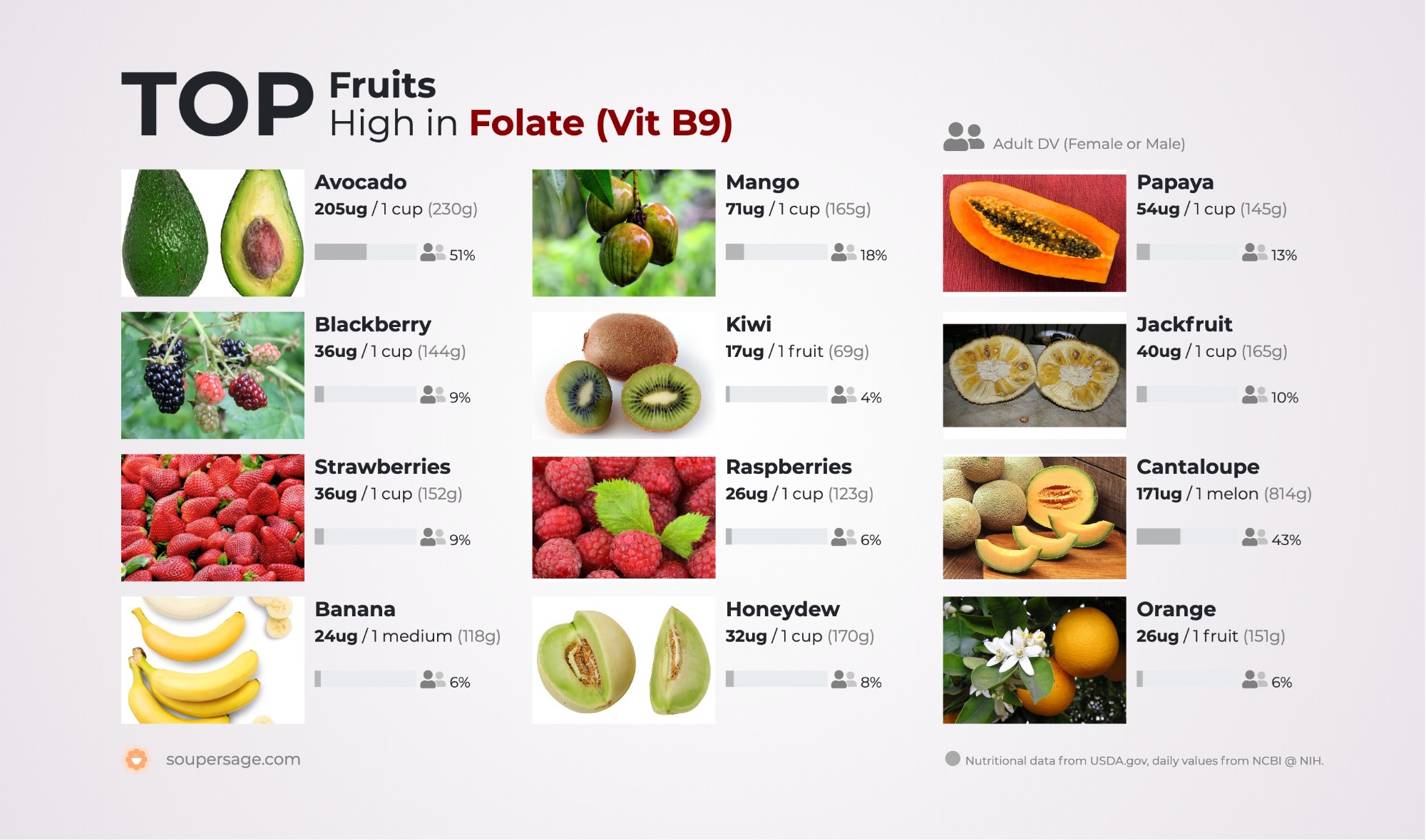 image of Top Fruits High in Folate (Vit B9)