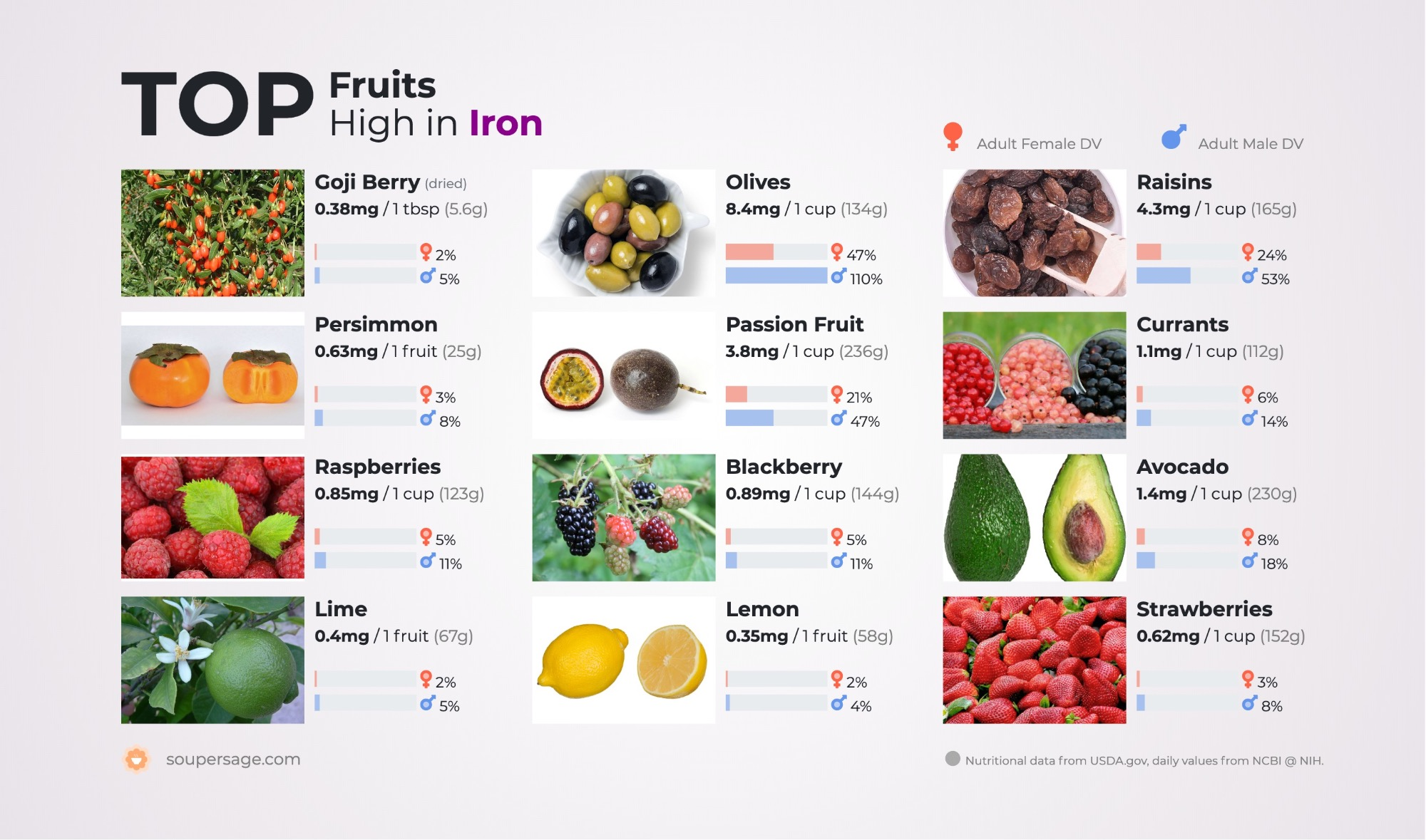 image of Top Fruits High in Iron