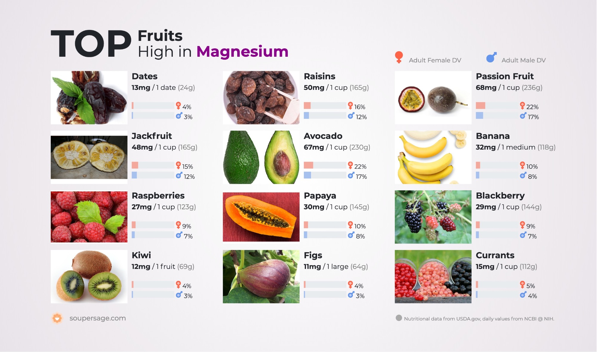 image of Top Fruits High in Magnesium
