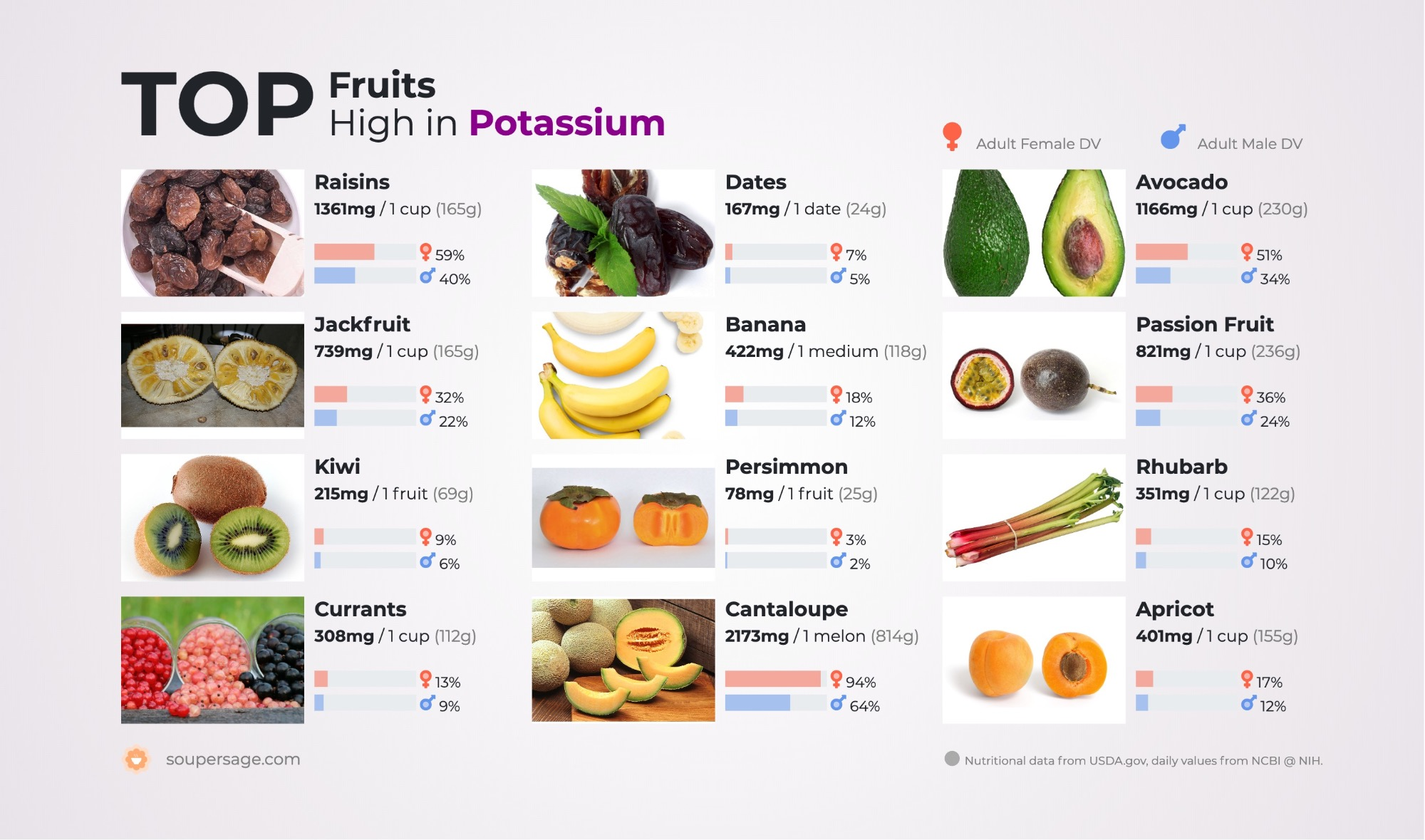 image of Top Fruits High in Potassium