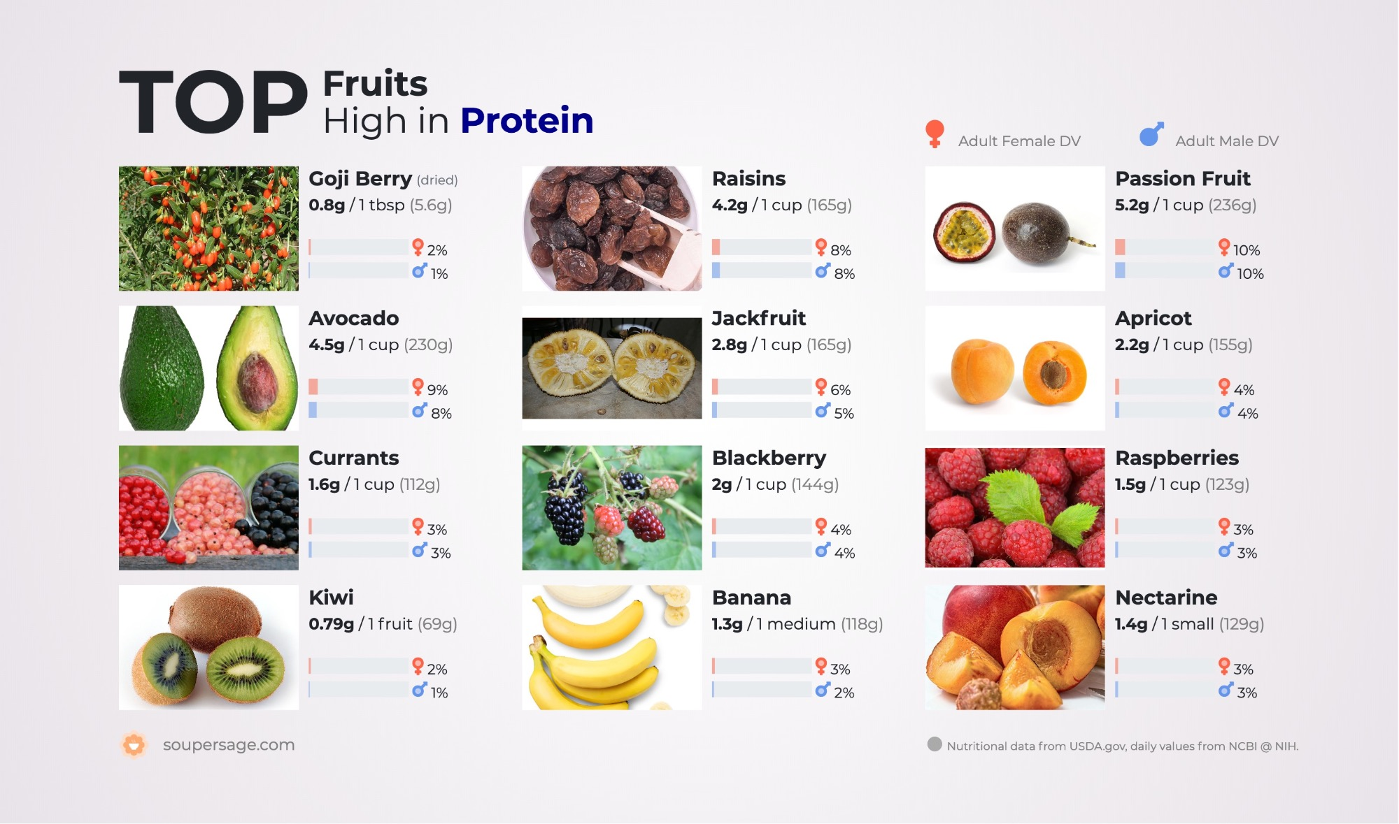 image of Top Fruits High in Protein