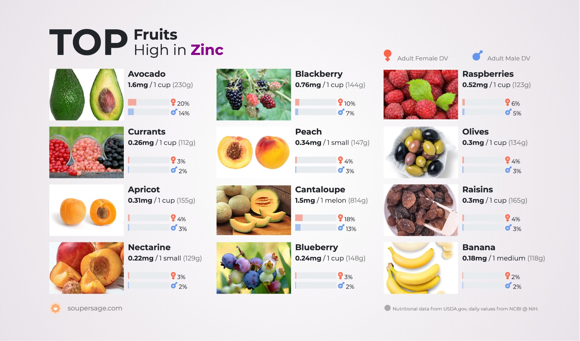 image of Top Fruits High in Zinc