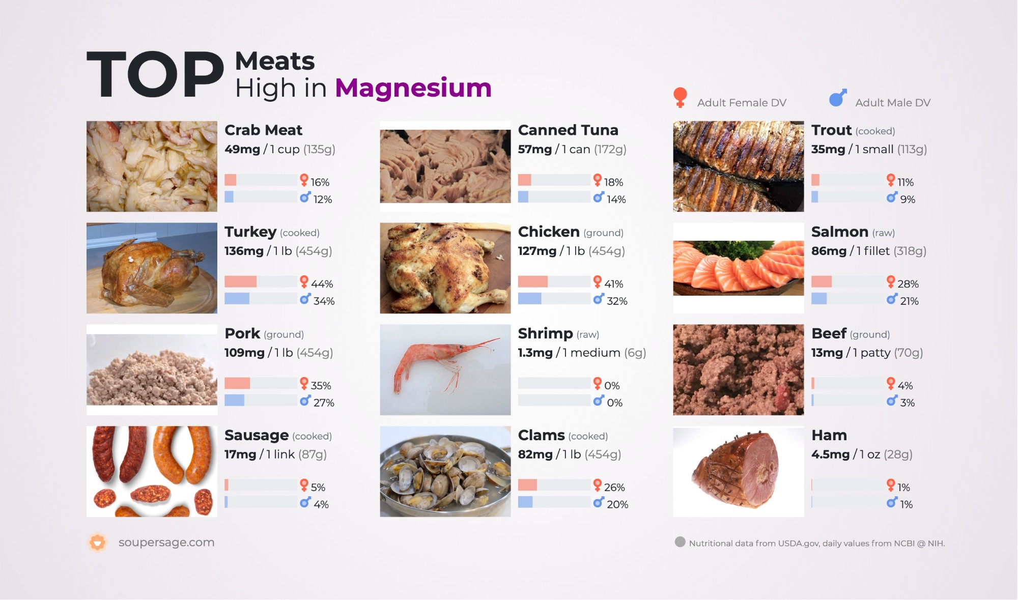image of Top Meats High in Magnesium