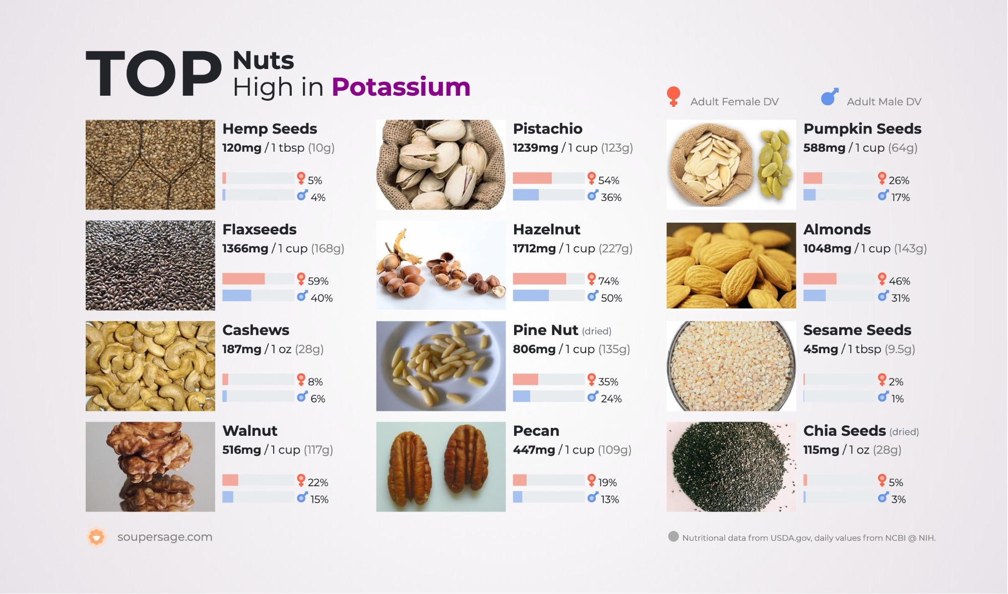 image of Top Nuts High in Potassium