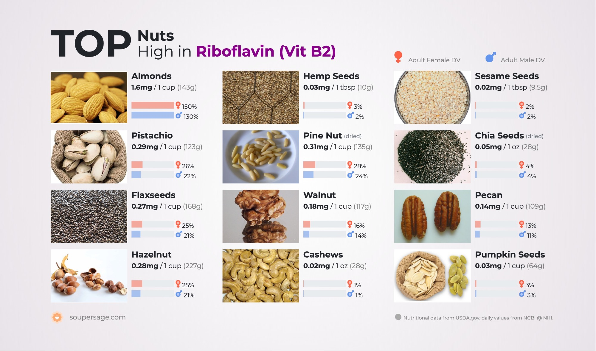 image of Top Nuts High in Riboflavin (Vit B2)