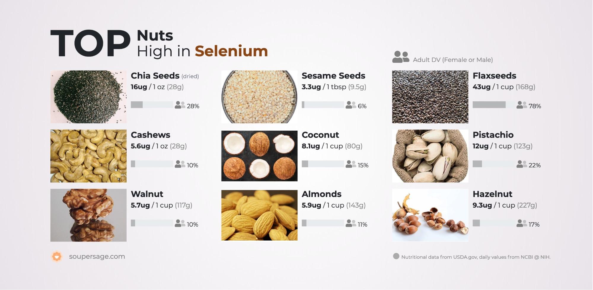 image of Top Nuts High in Selenium