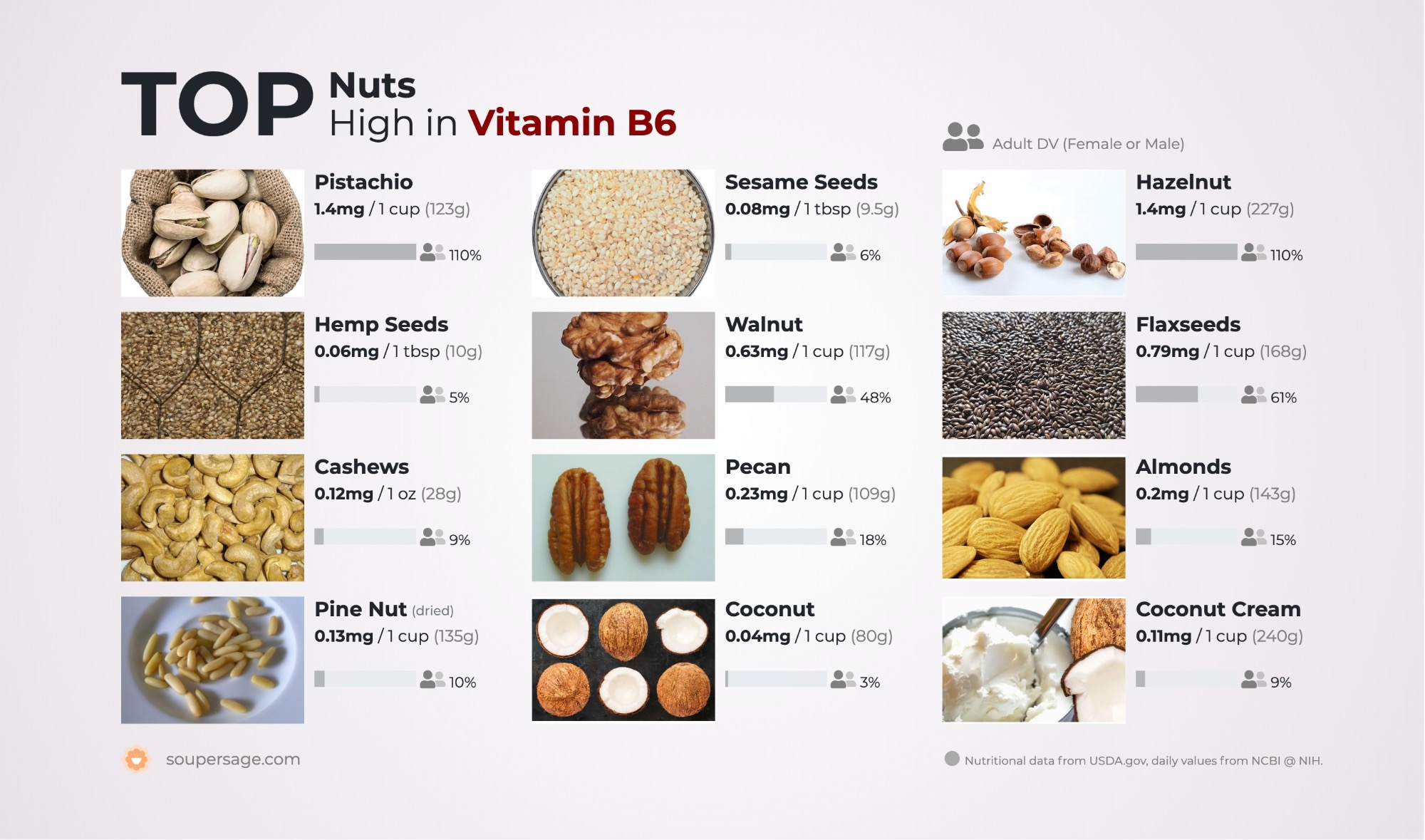 image of Top Nuts High in Vitamin B6