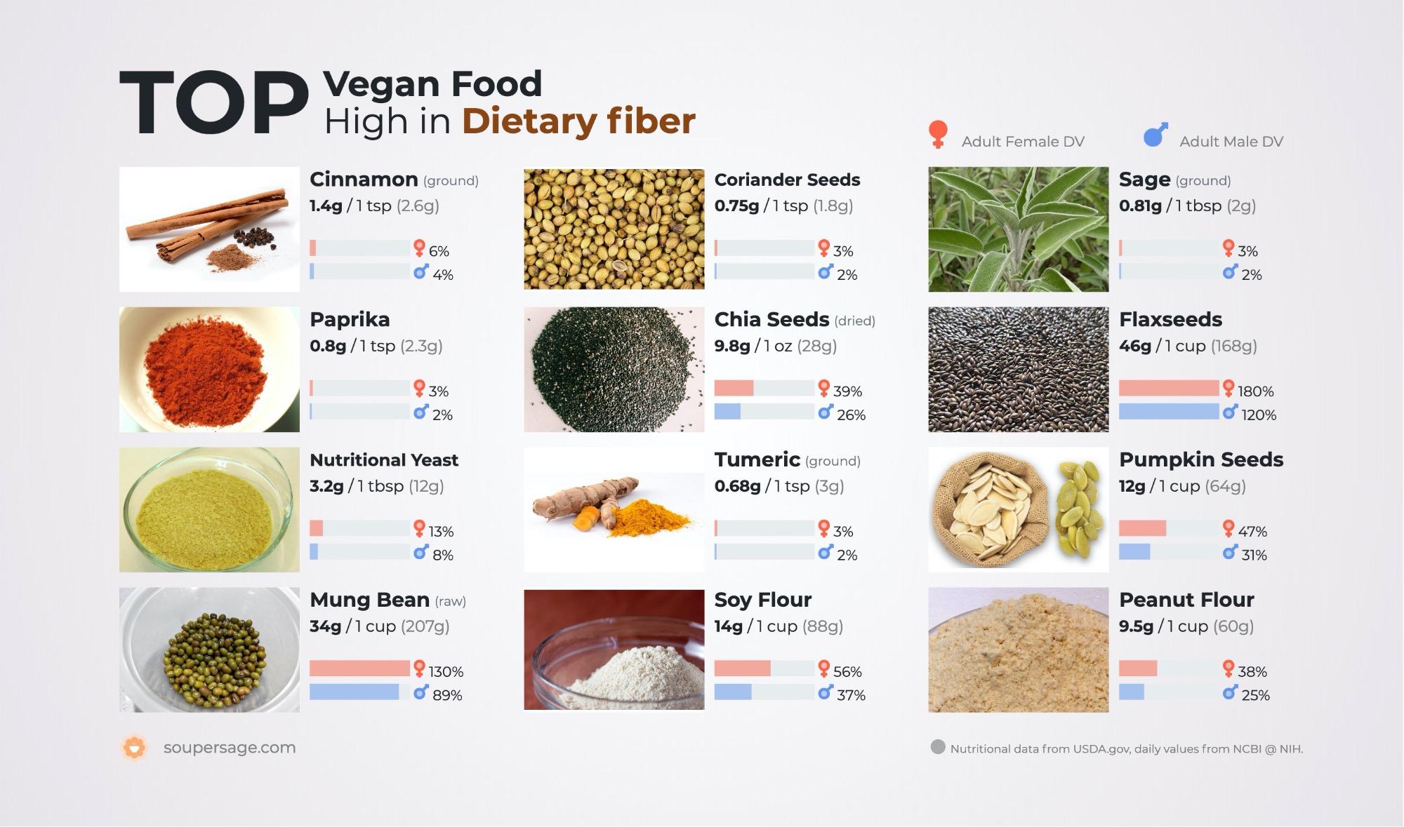image of Top Vegan Food High in Dietary fiber