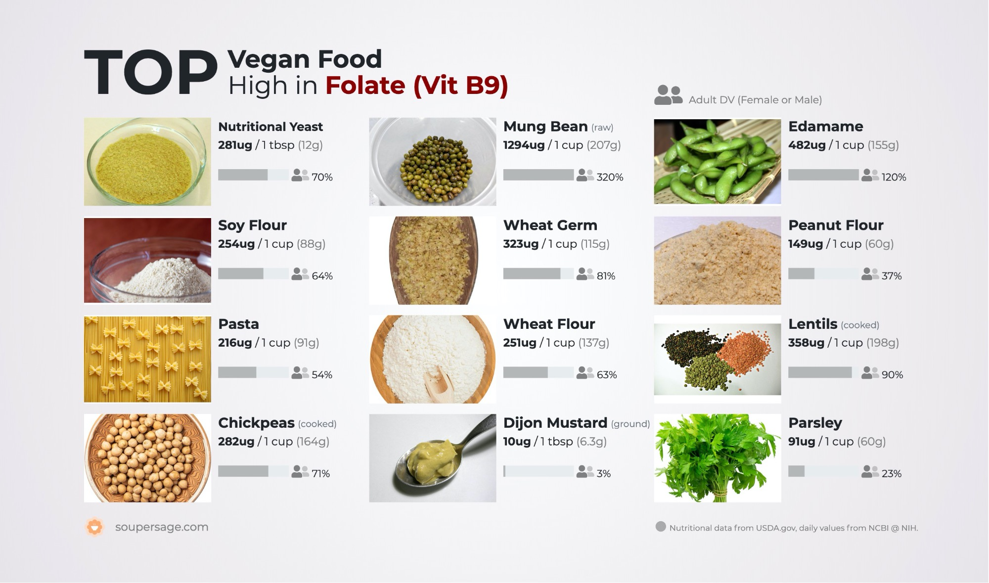 image of Top Vegan Food High in Folate (Vit B9)