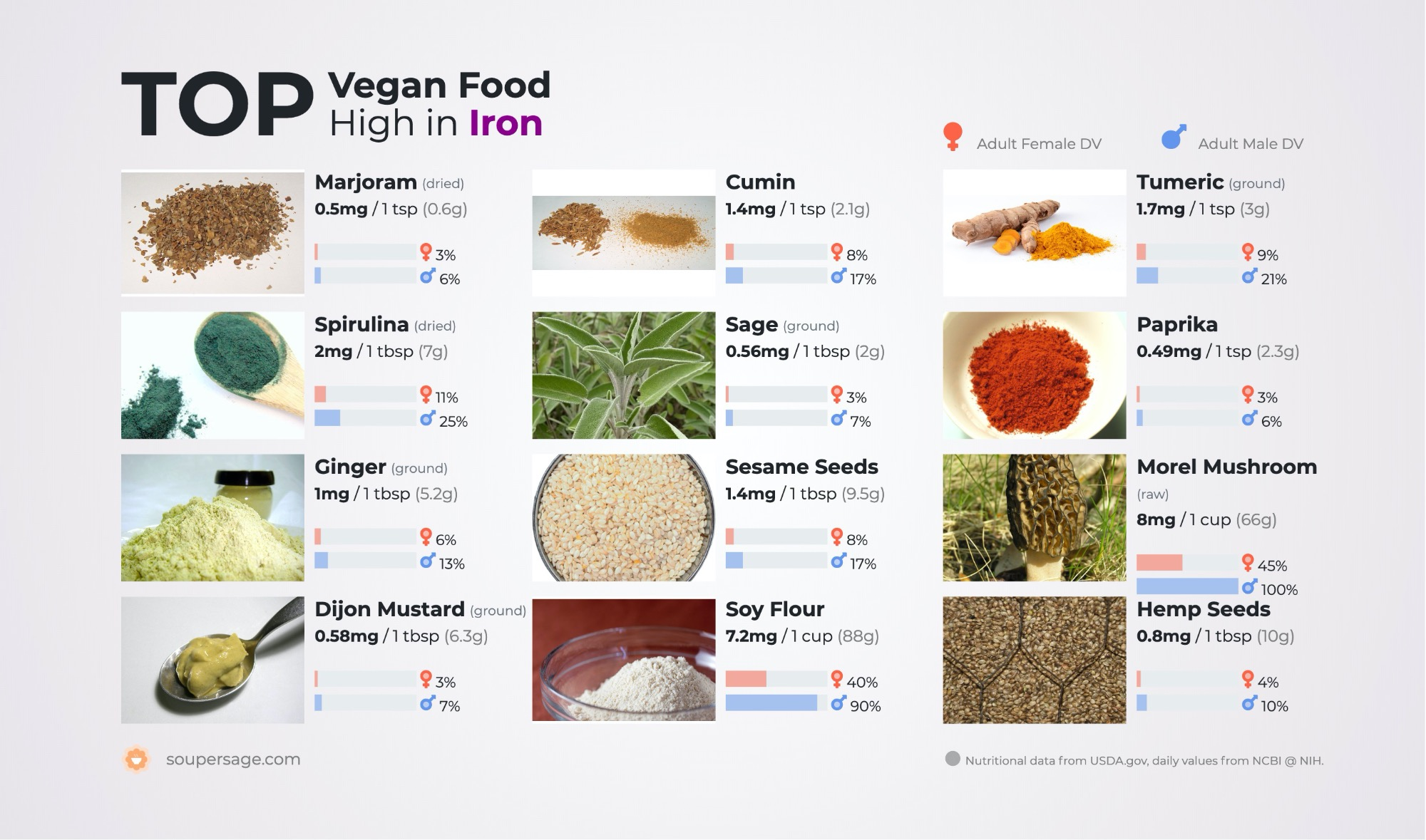 image of Top Vegan Food High in Iron