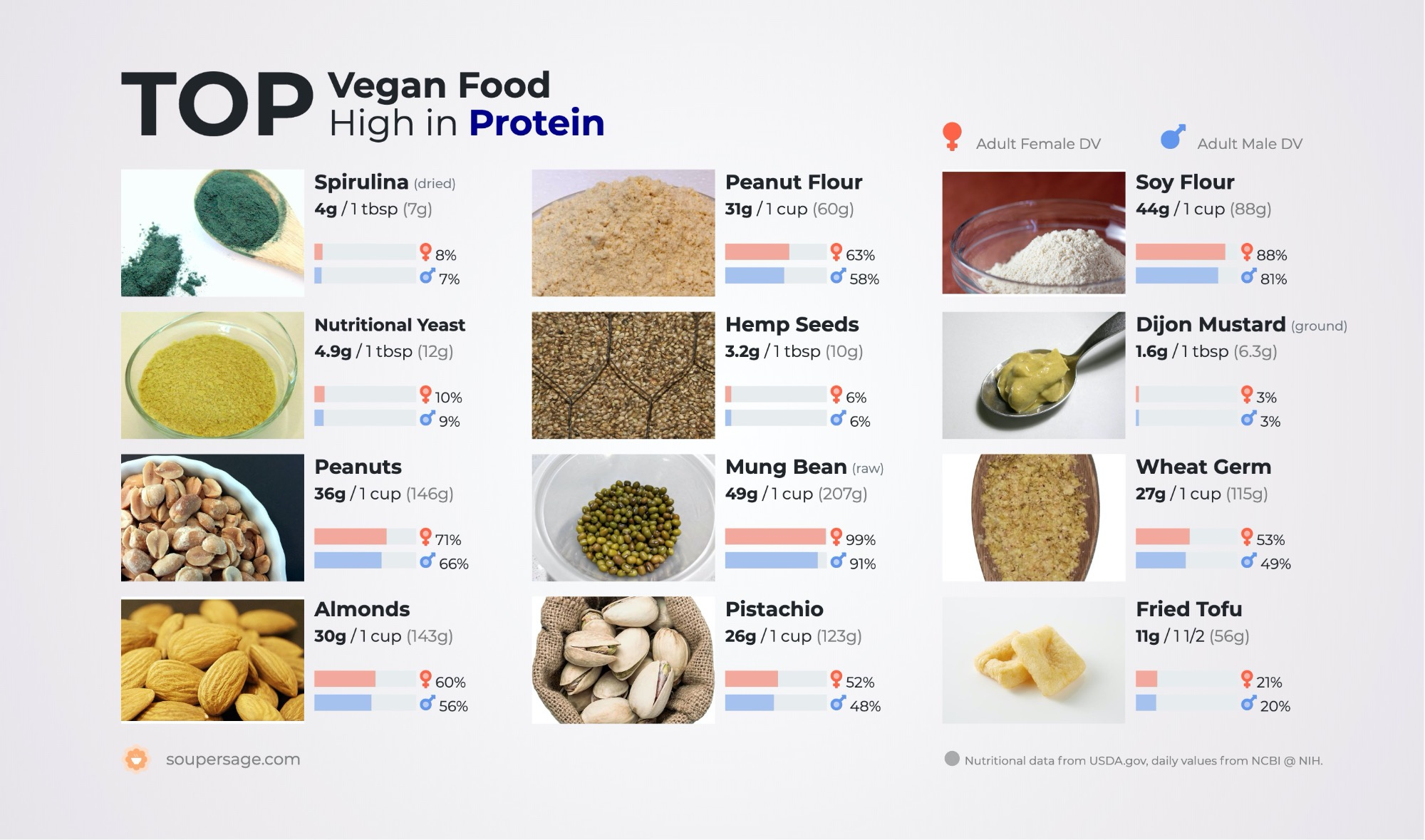 image of Top Vegan Food High in Protein