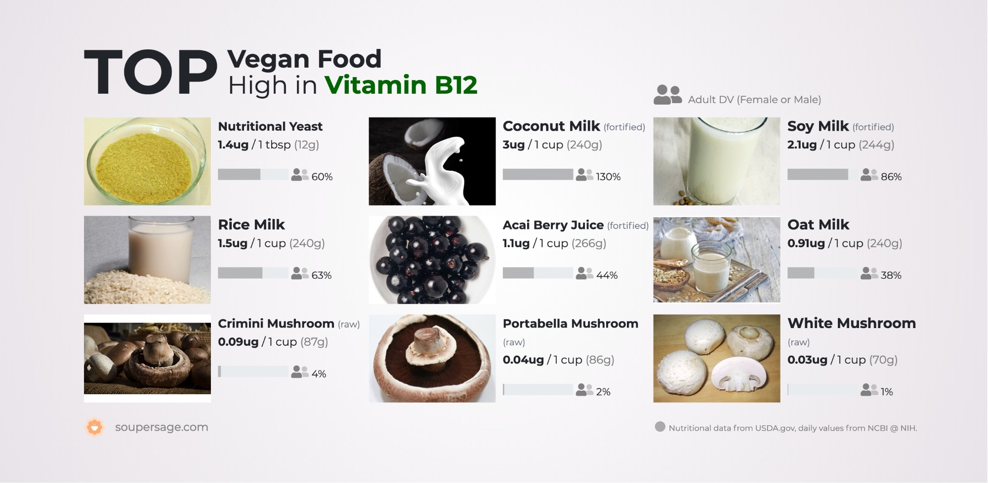 image of Top Vegan Food High in Vitamin B12