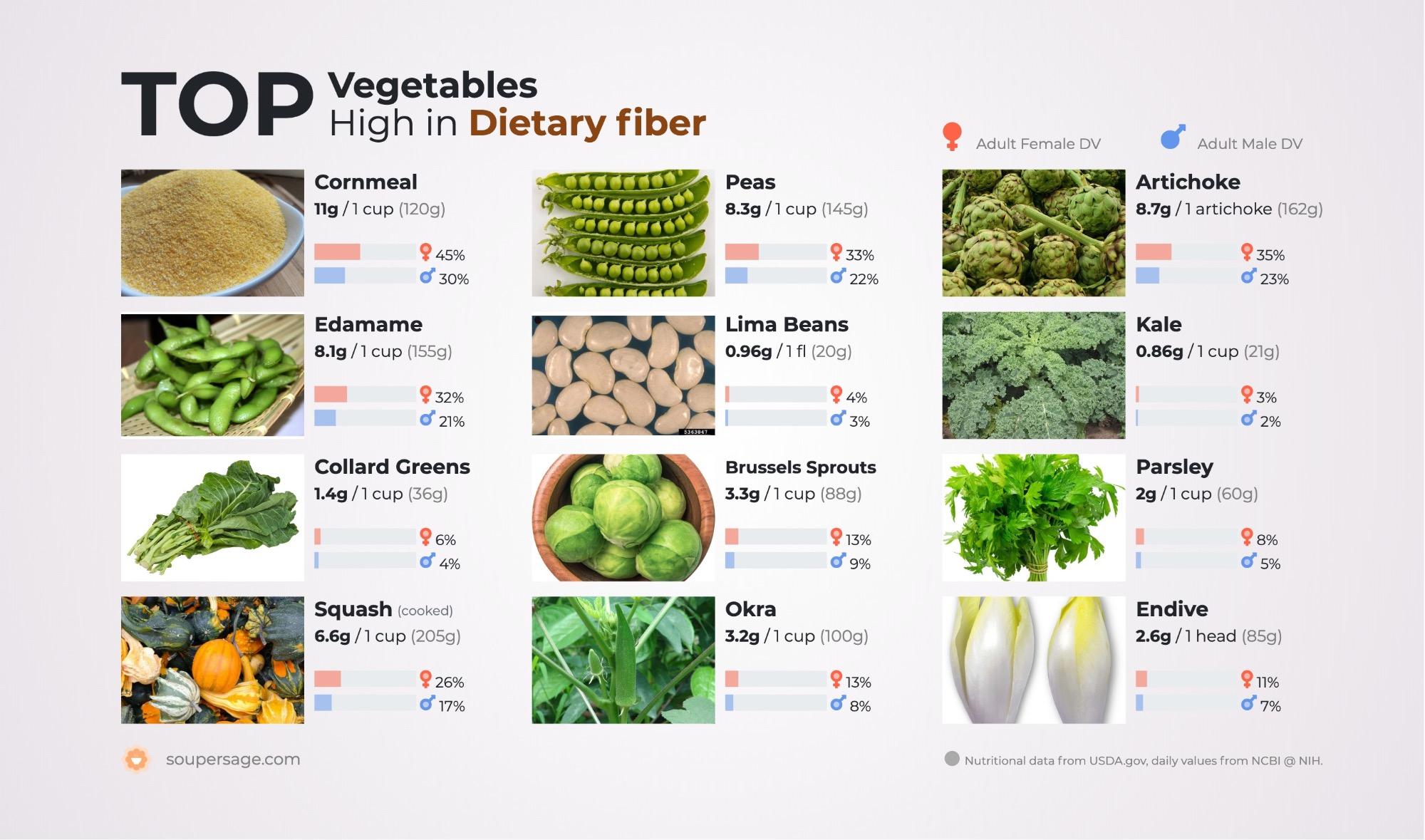 image of Top Vegetables High in Dietary fiber