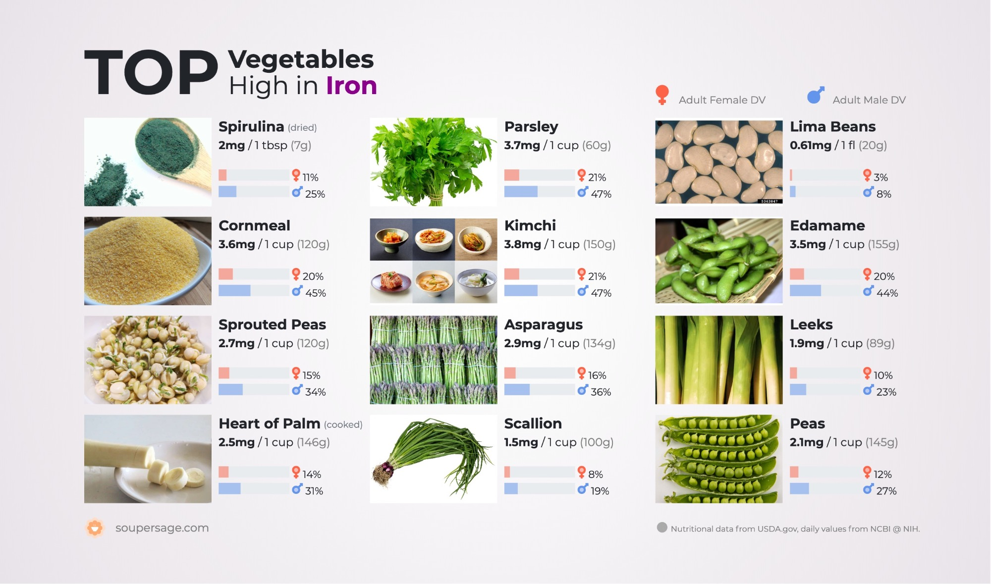 image of Top Vegetables High in Iron
