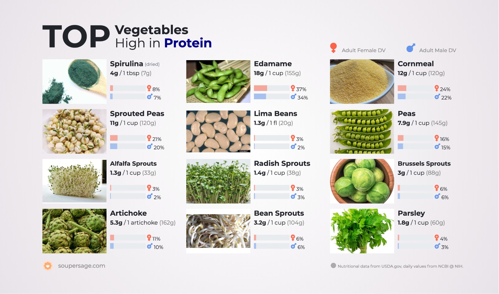 image of Top Vegetables High in Protein