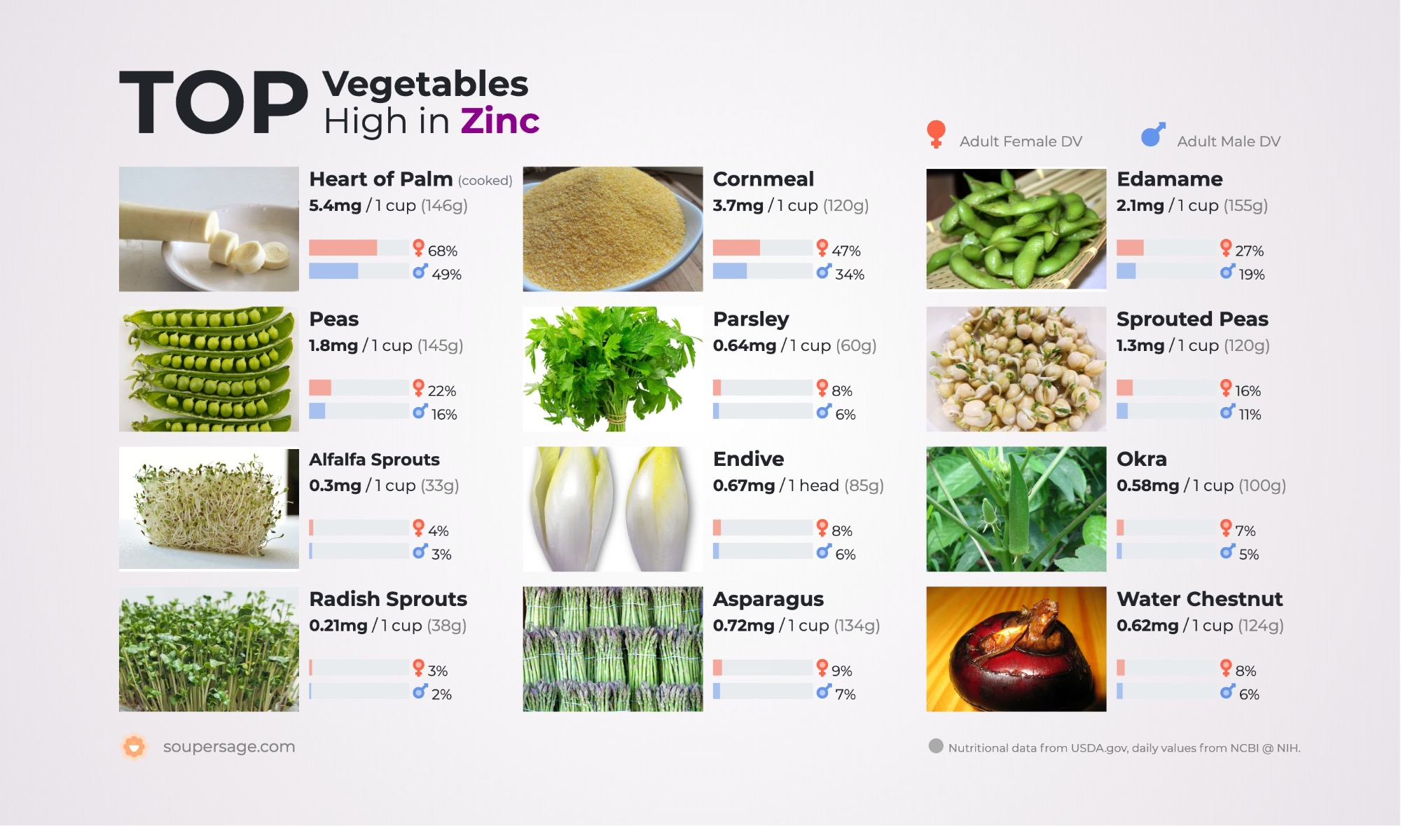 image of Top Vegetables High in Zinc