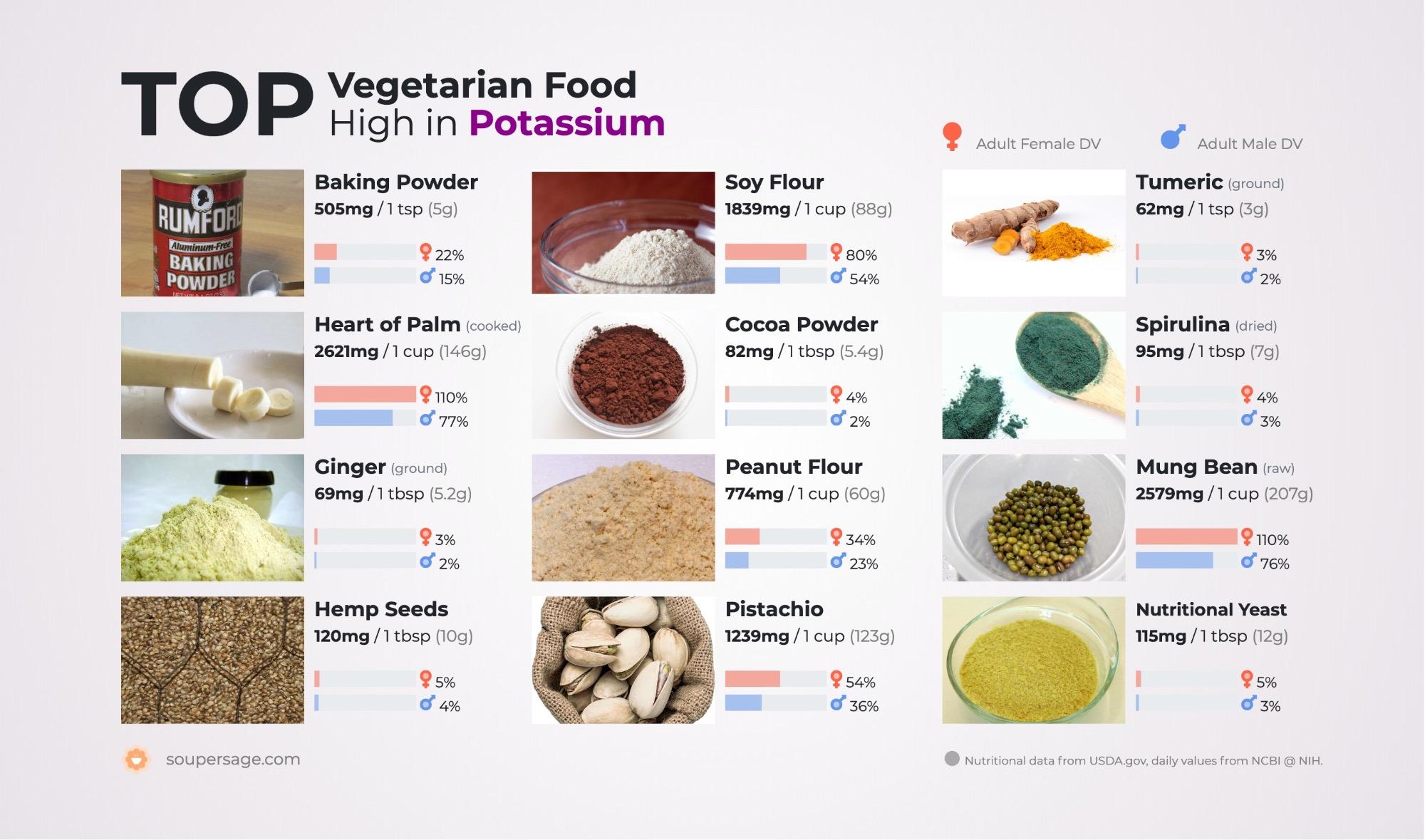 image of Top Vegetarian Food High in Potassium