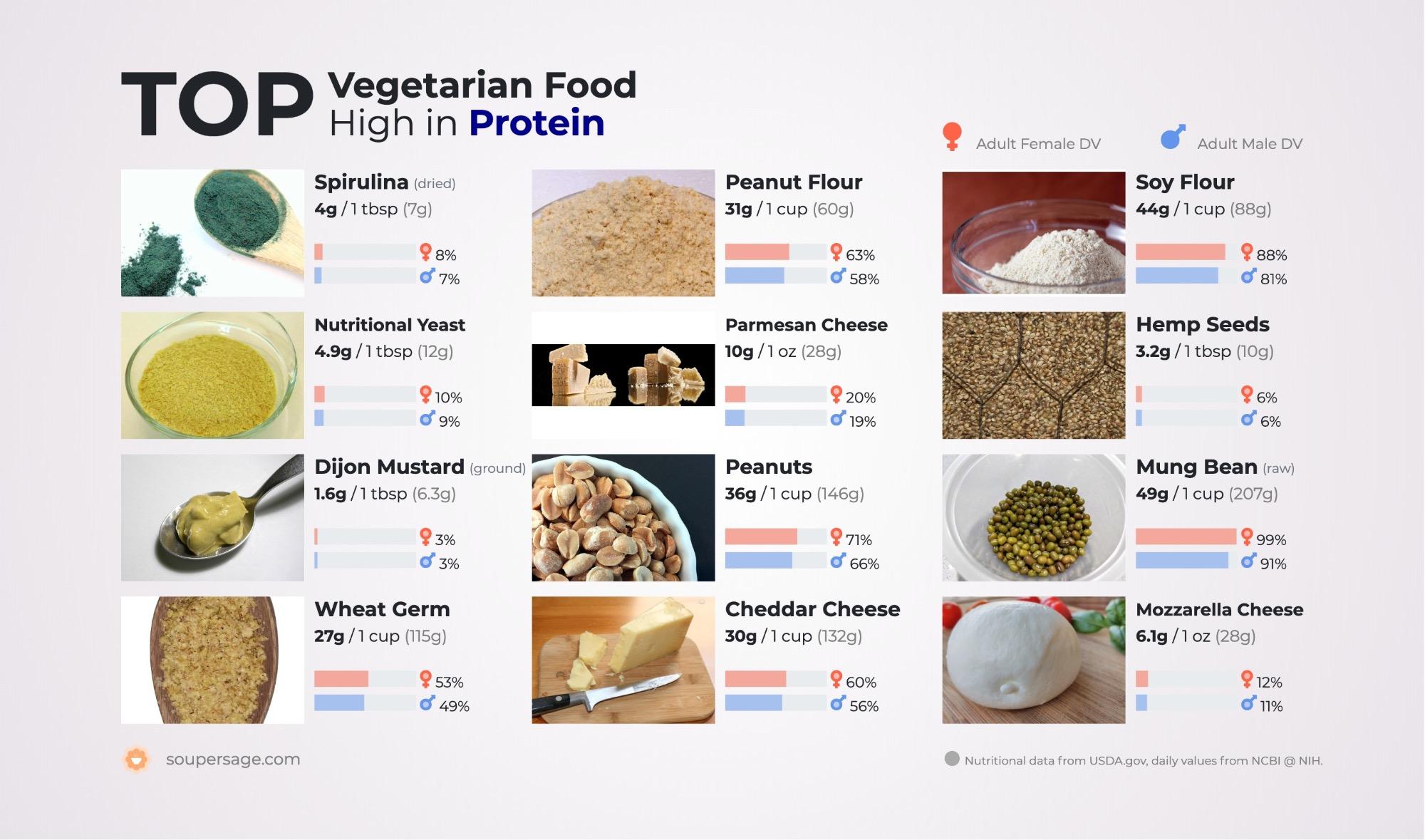 image of Top Vegetarian Food High in Protein
