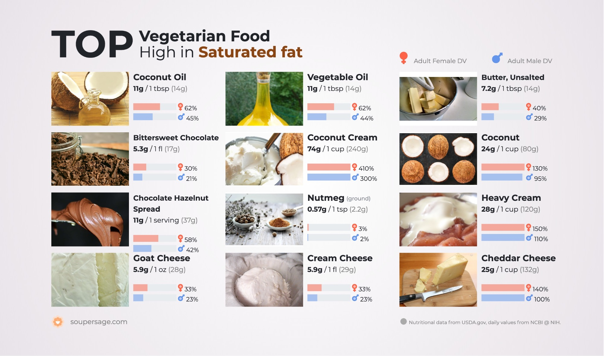 image of Top Vegetarian Food High in Saturated fat