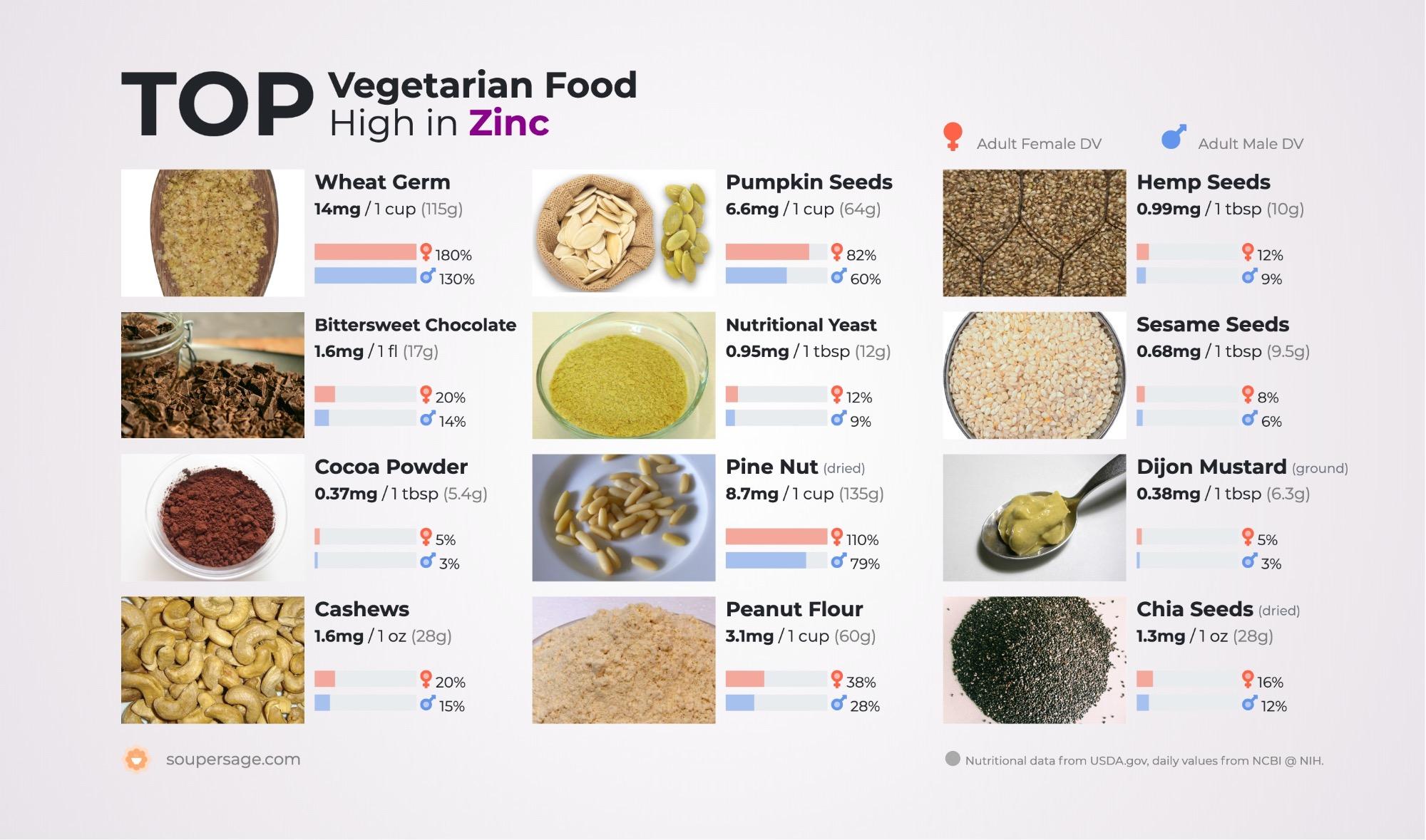 image of Top Vegetarian Food High in Zinc